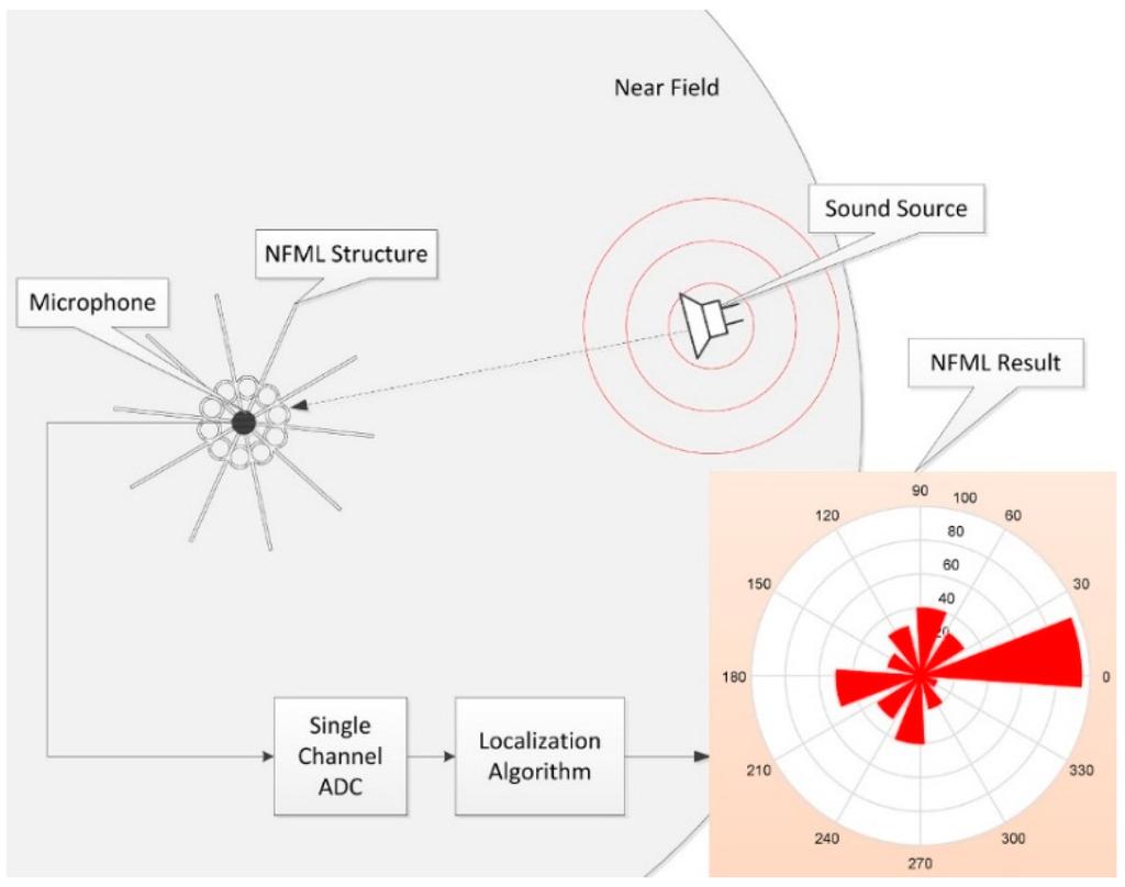 Sensors November 2015 Browse Articles Lvdt Wiring Polarity Designation Diagram Open