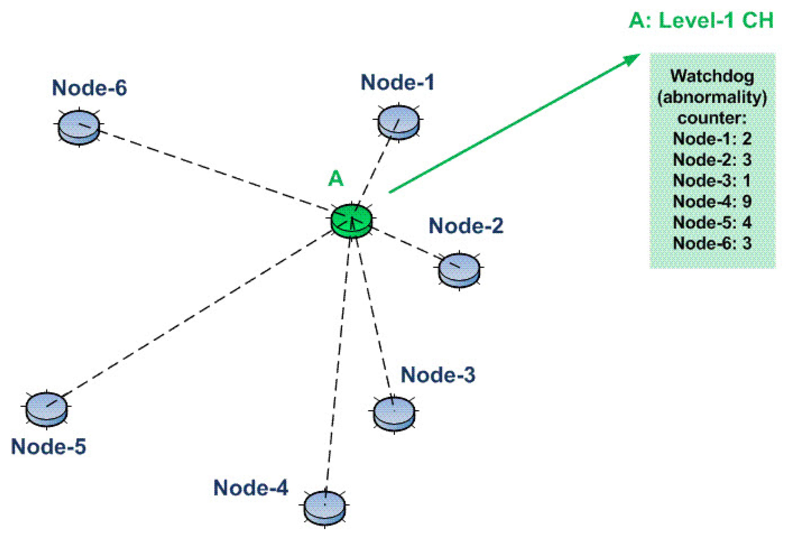 thesis on network intrusion detection