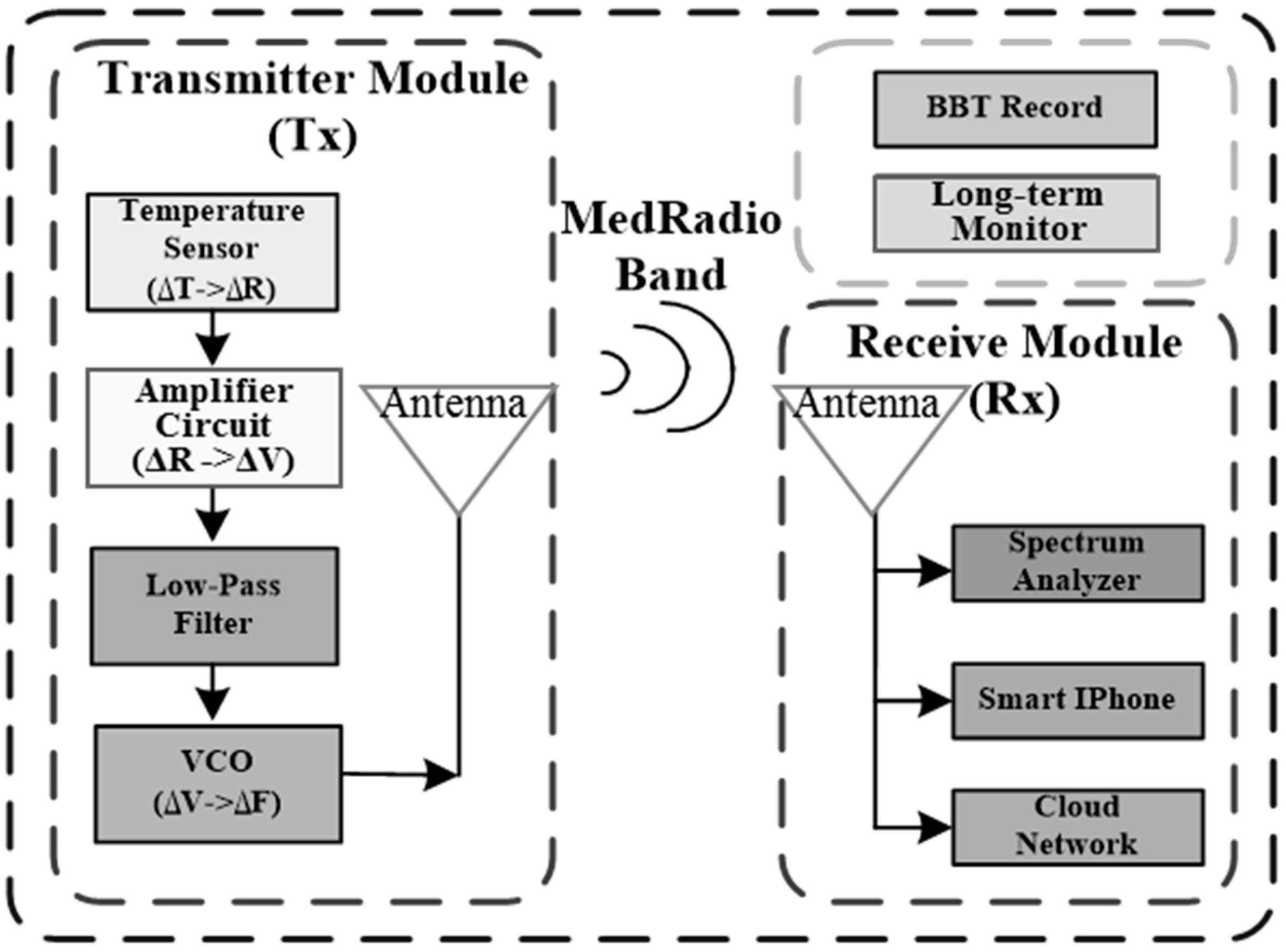 Sensors | Free Full-Text | Wireless Low-Power Integrated Basal-Body ...
