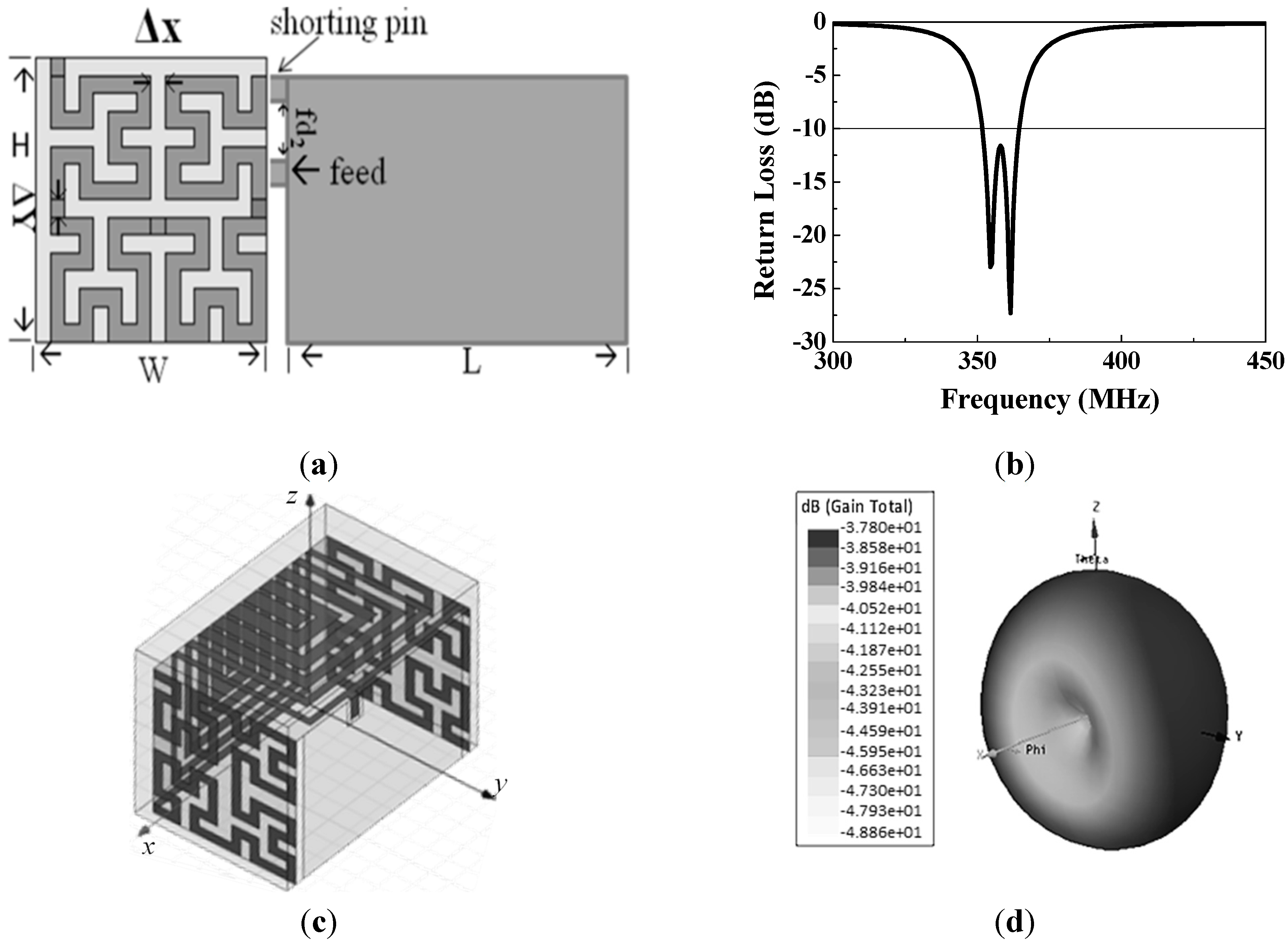 Sensors | Free Full-Text | Wireless Low-Power Integrated Basal ...
