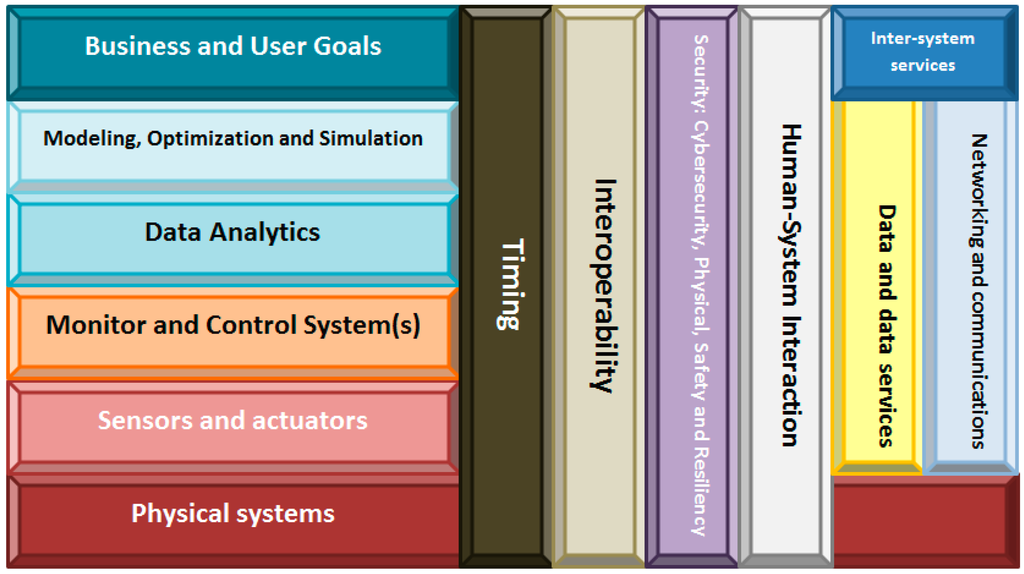 Sensors | Special Issue : Cyber-Physical Systems