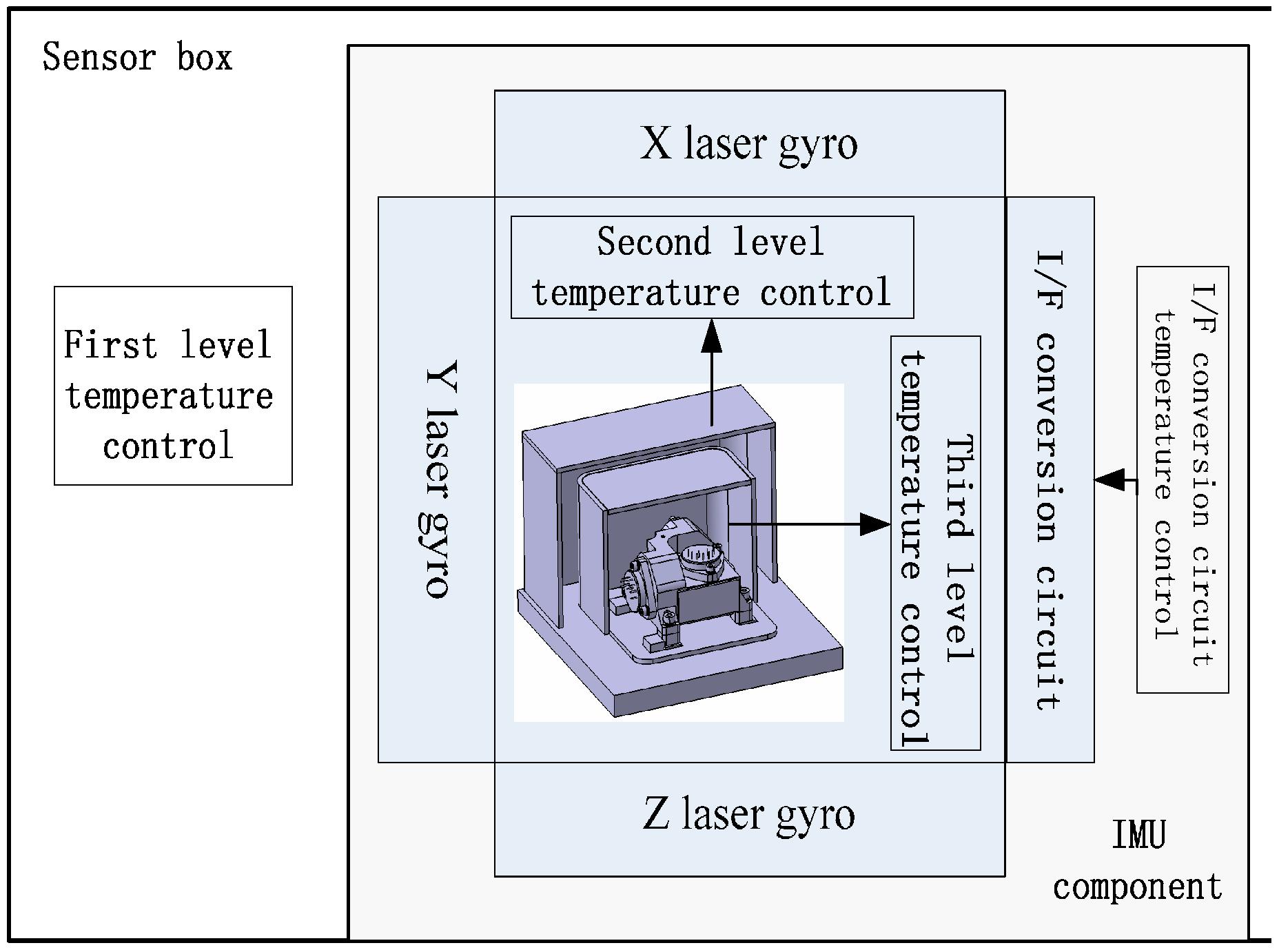 Design of the SGA WZ Strapdown Airborne Gravimeter Temperature Control #496182