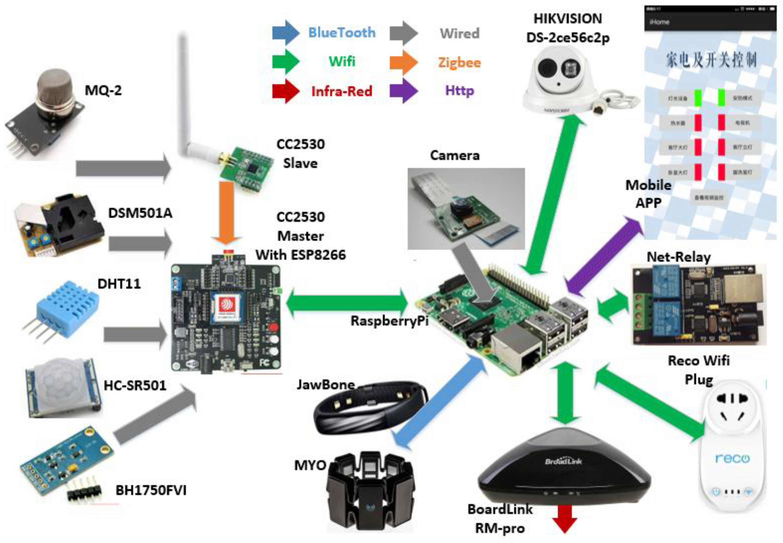 Sensors | Free Full Text | Sensing Home: A Cost Effective Design ...