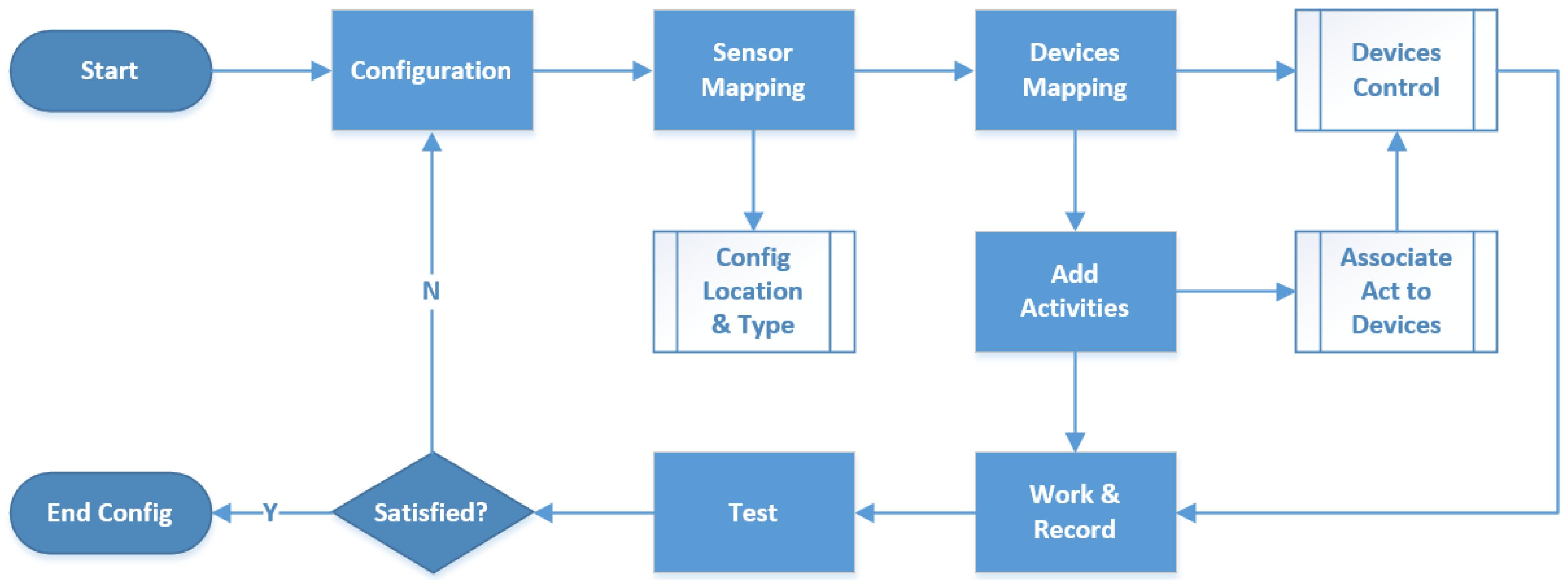 Sensors free full text sensing home a cost effective design no nvjuhfo Choice Image