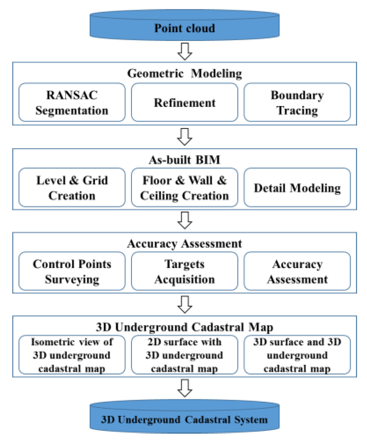 Sensors Free Full Text Development Of A 3d Underground Cadastral System With Indoor Mapping For As Built Bim The Case Study Of Gangnam Subway Station In Korea Html