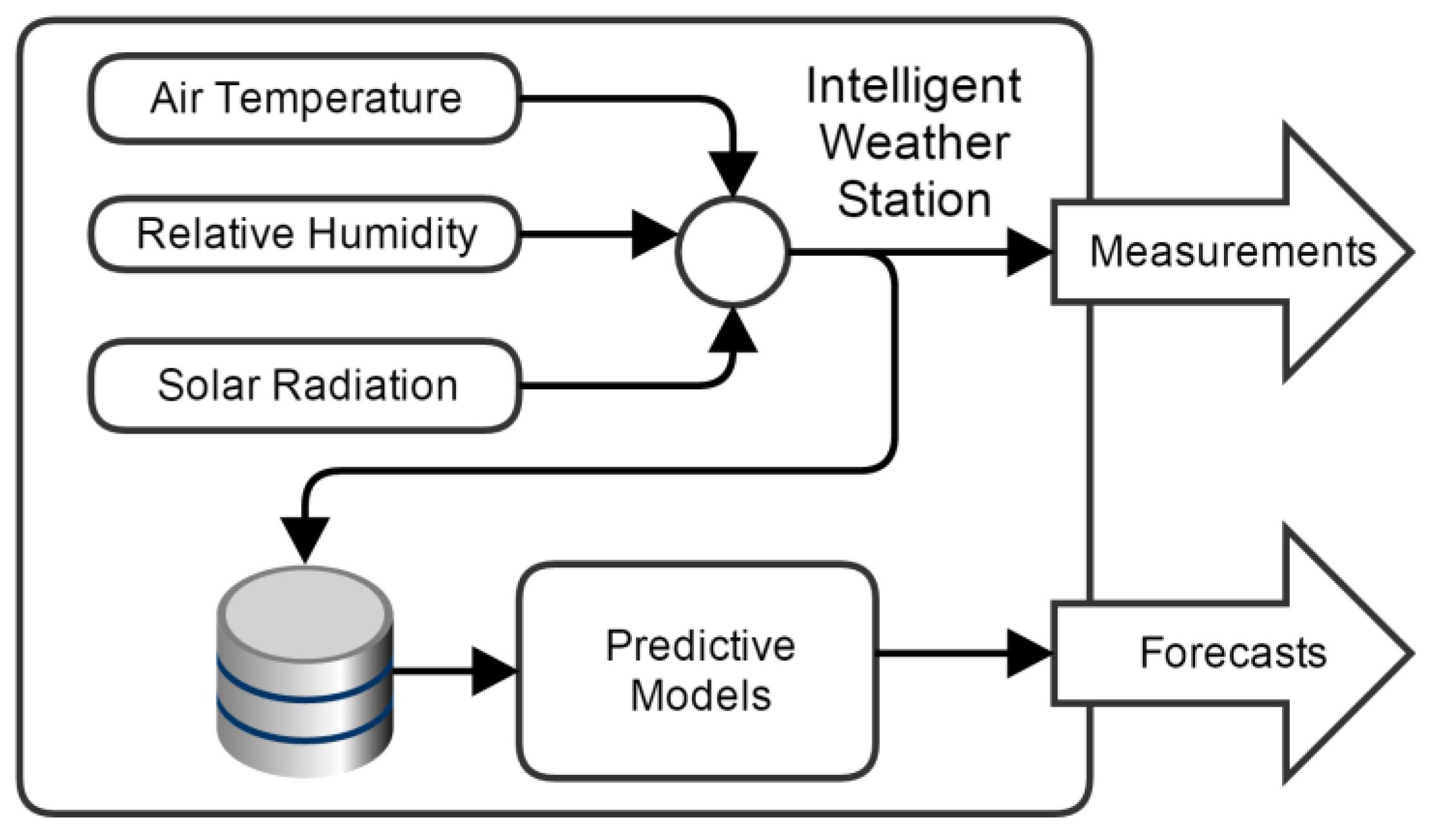 Sensors   Free FullText   An Intelligent Weather Station