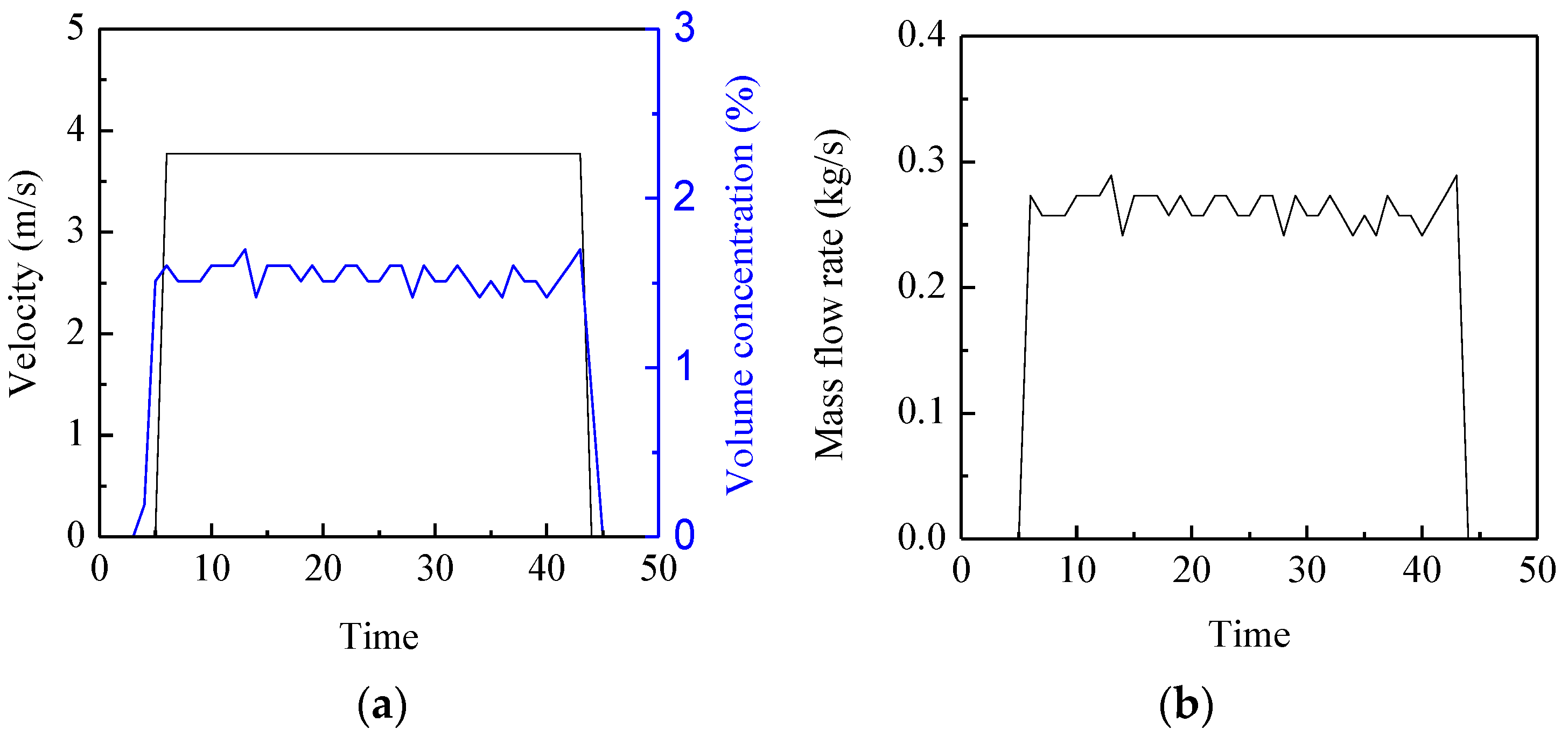 volume and mass flow rate measurement Or mass flow rate = volume flow rate  density si mass flow rate is kilogram per second (kg/s), us customary unit is pound per second other common units are ounce per second and gram per minute.