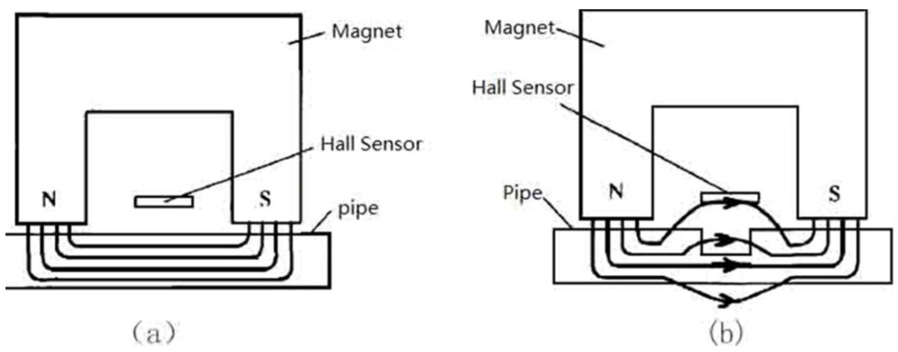 Sensors Free Full Text Theory And Application Of Magnetic Flux Wiring Diagram 2007 Carryall 6 15 29845 G002 1024
