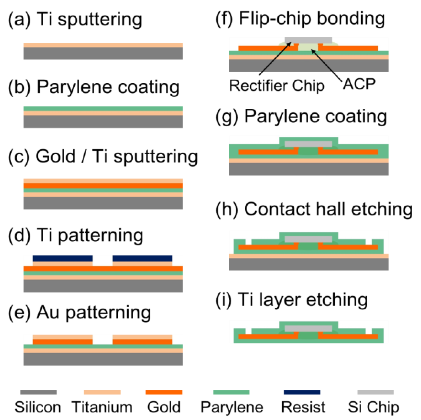 Sensors Free Full Text Co Design Method And Wafer