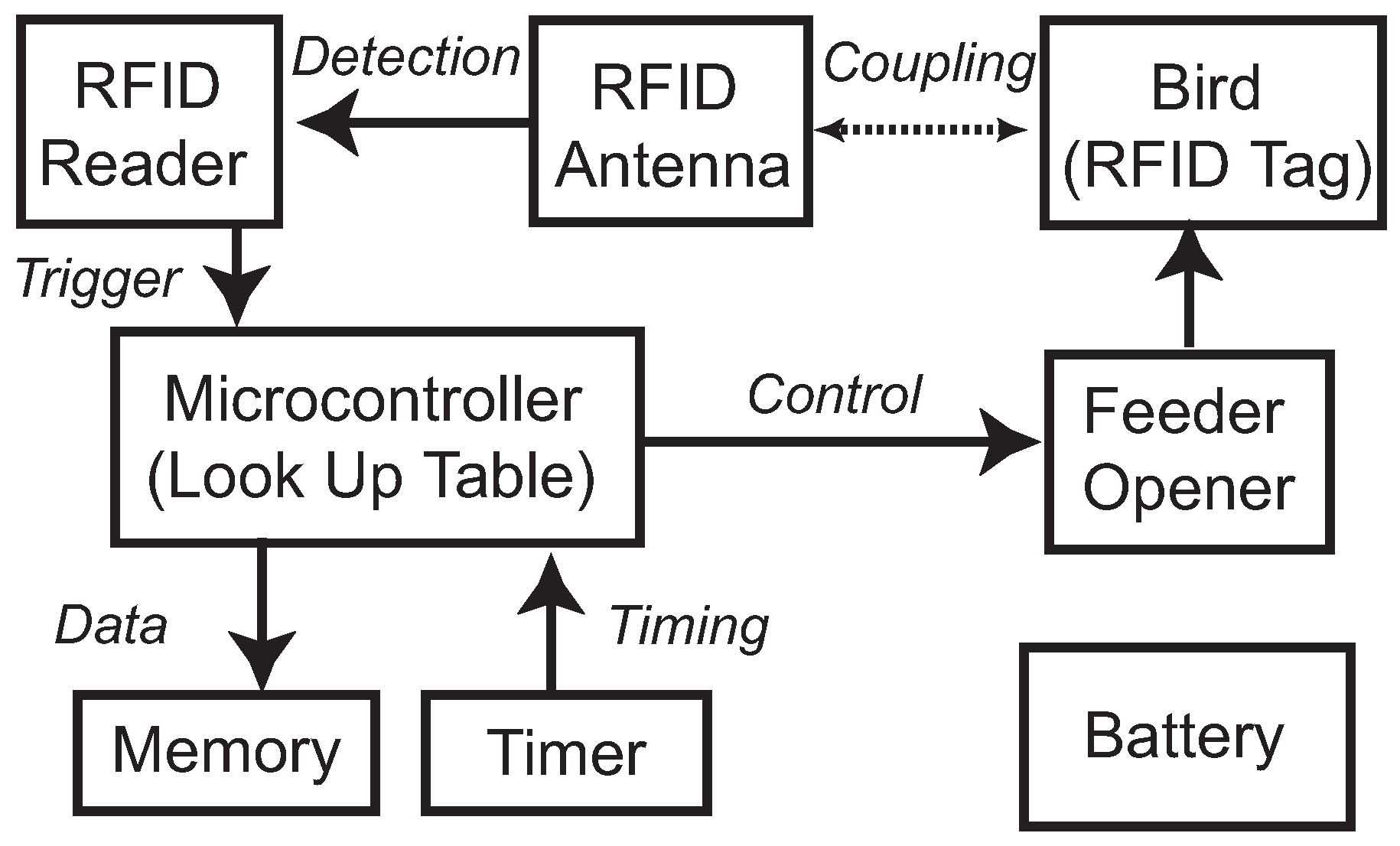 Rfid Pit Schematic Car Wiring Diagrams Explained Circuit Diagram Sensors Free Full Text An Based Smart Feeder For Rh Mdpi Com Boards