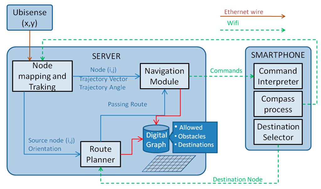 Sensors free full text design implementation and for Indoor navigation design