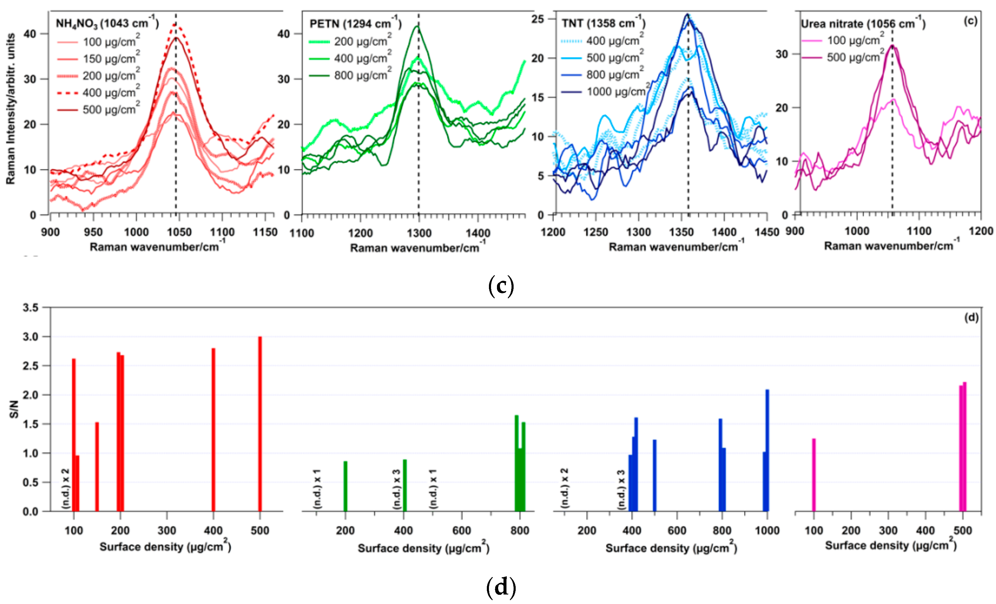 Sensors | Free Full-Text | Proximal Detection of Traces of Energetic