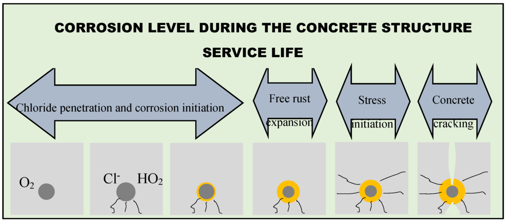 corrosion in reinforced concrete paper Aci materials journal technical paper aci materials journal, v 100, no 5, september-october 2003 ms no 02-322 received august 16, 2002, and reviewed under institute publication keywords: corrosion reinforced concrete service life introduction.