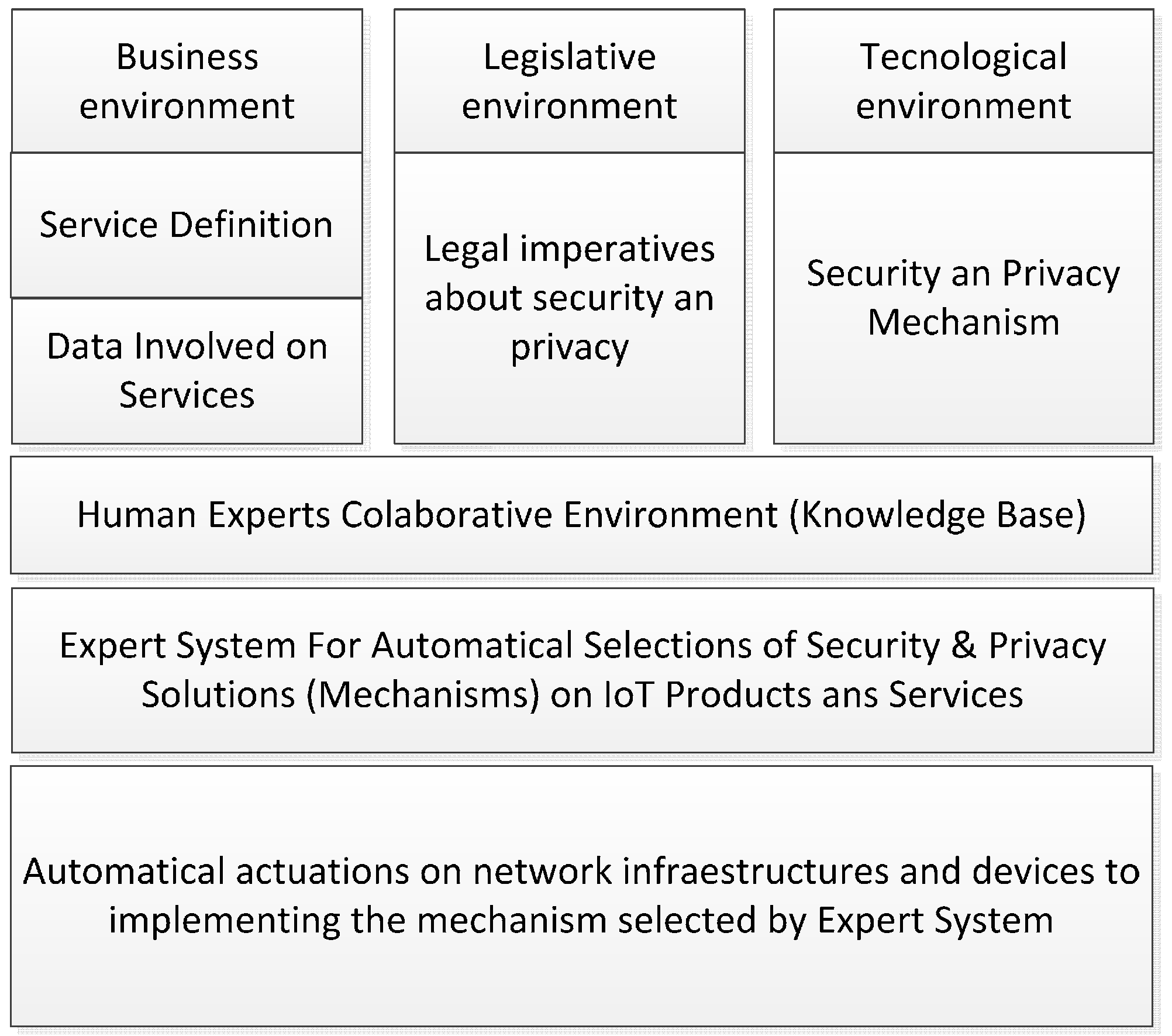 Sensors | Free Full-Text | Trust and Privacy Solutions Based
