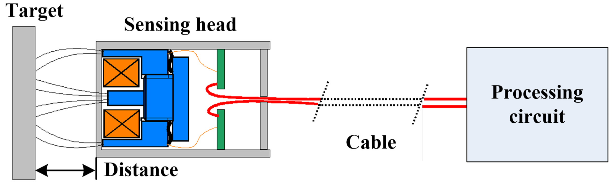 Inductive Proximity Switch Schematic Diagram Explained Wiring Diagrams Wire Sensor Free Download Sensors Full Text An Analog Digital Mixed Measurement Body Detector