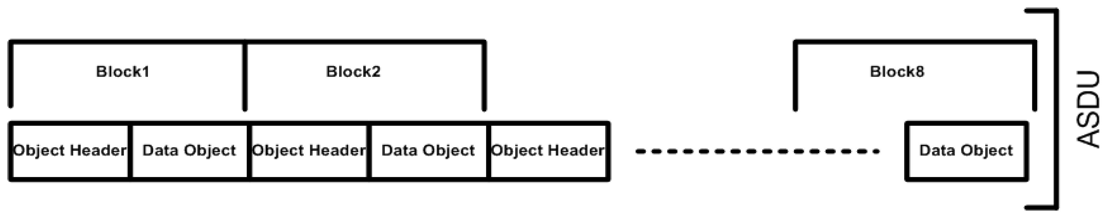 Sensors   Free Full-Text   Design and Development of Layered