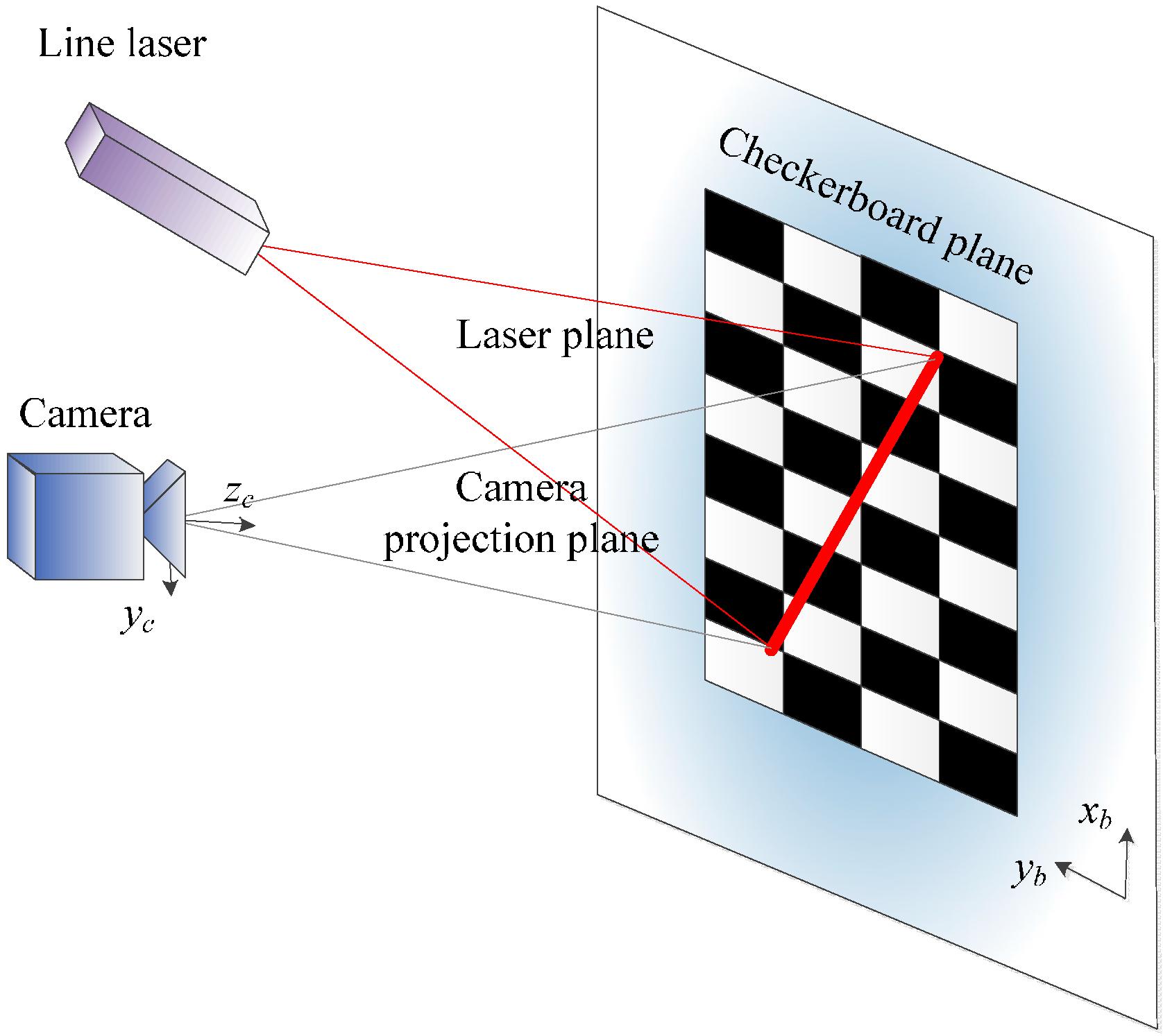 Sensors Free Full Text A Virtual Blind Cane Using A