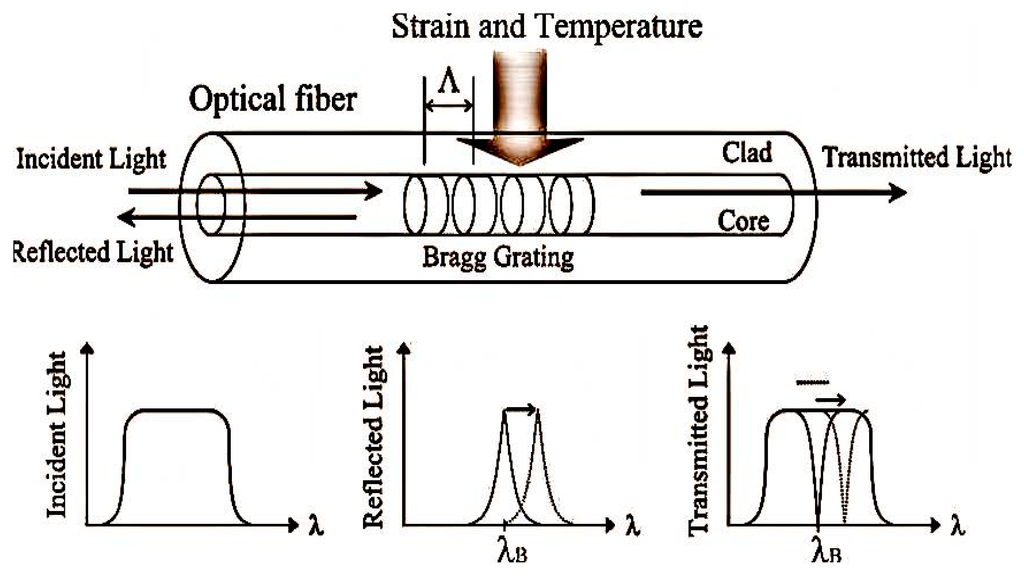 research paper on fiber optic technology