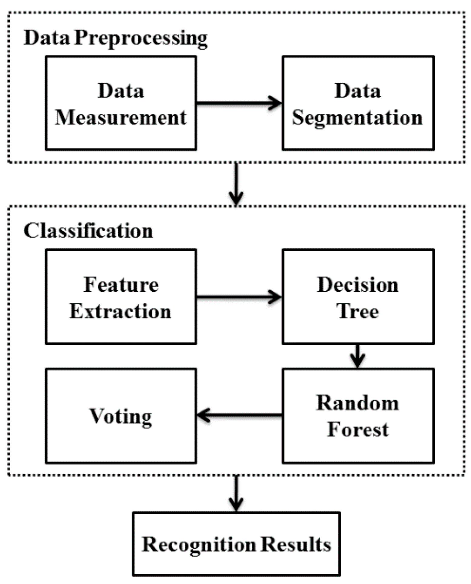 Sensors   Free Full-Text   Random Forest-Based Recognition