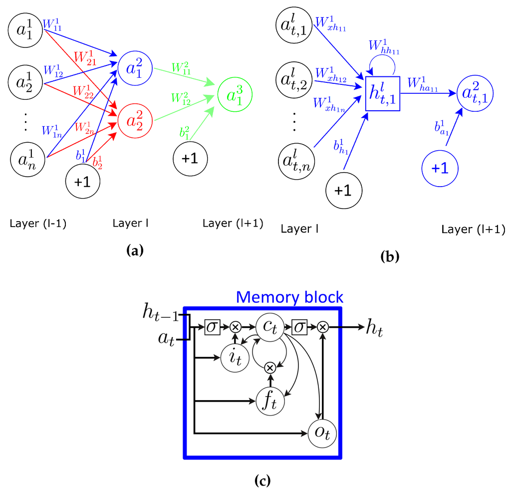 research paper on artificial neural network 10 most impressive research papers around artificial from the neural network during apple published its first artificial intelligence research paper.