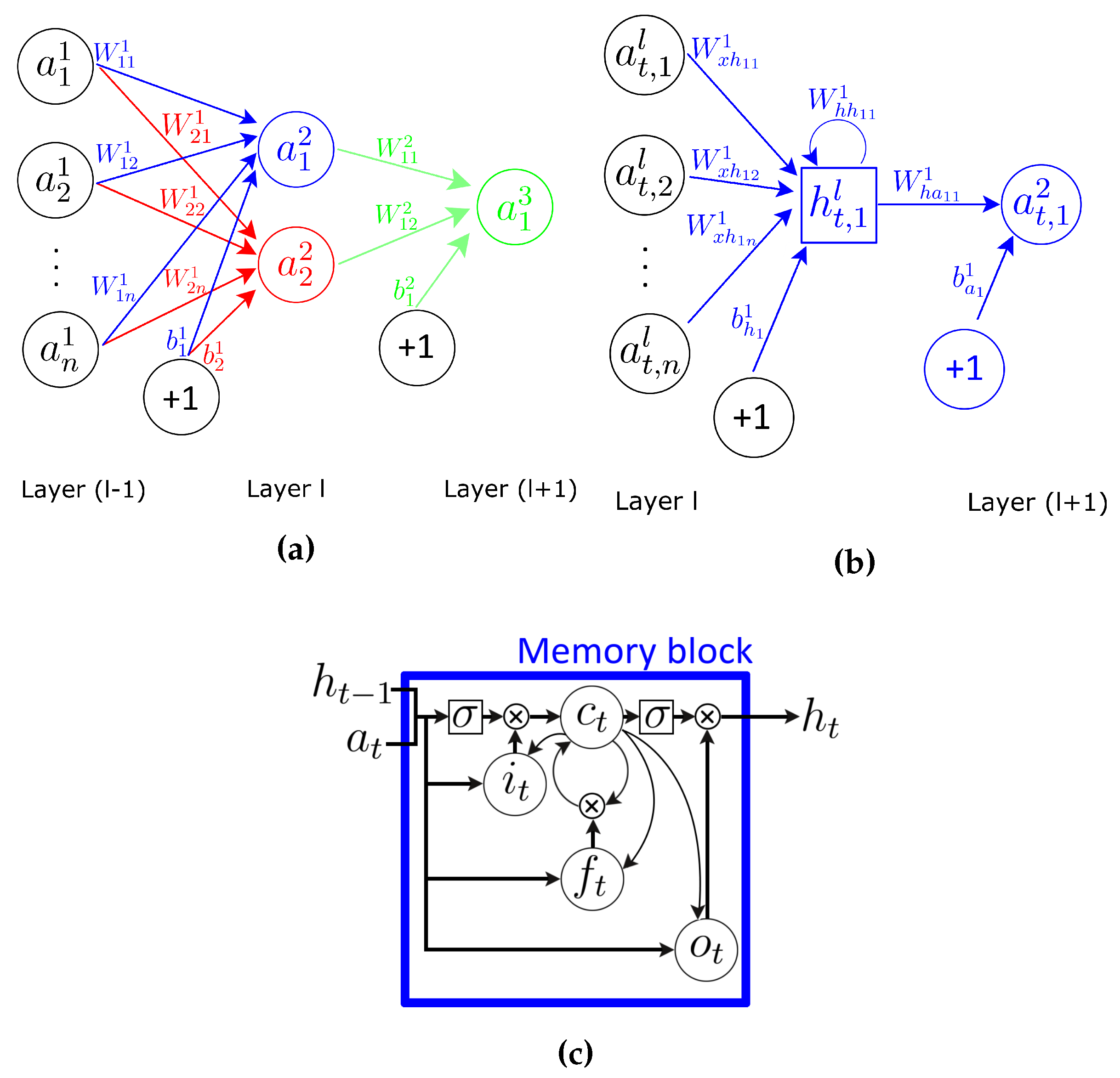 Research papers on neural networks
