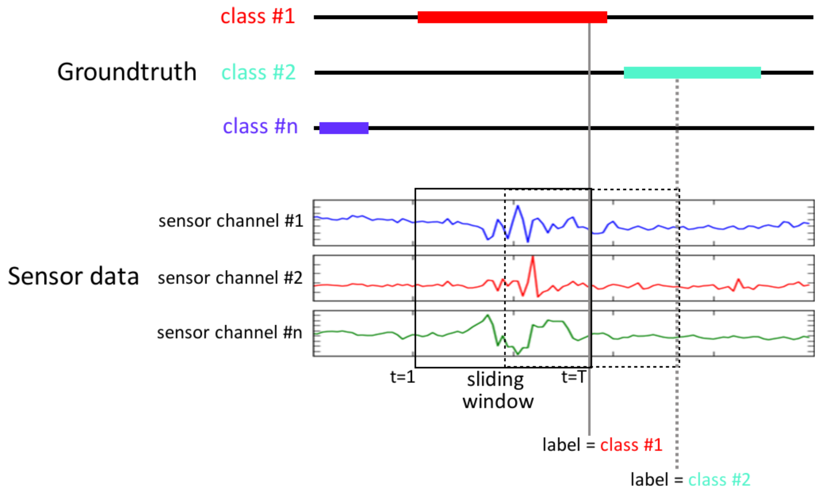 Sensors | Free Full-Text | Deep Convolutional and LSTM