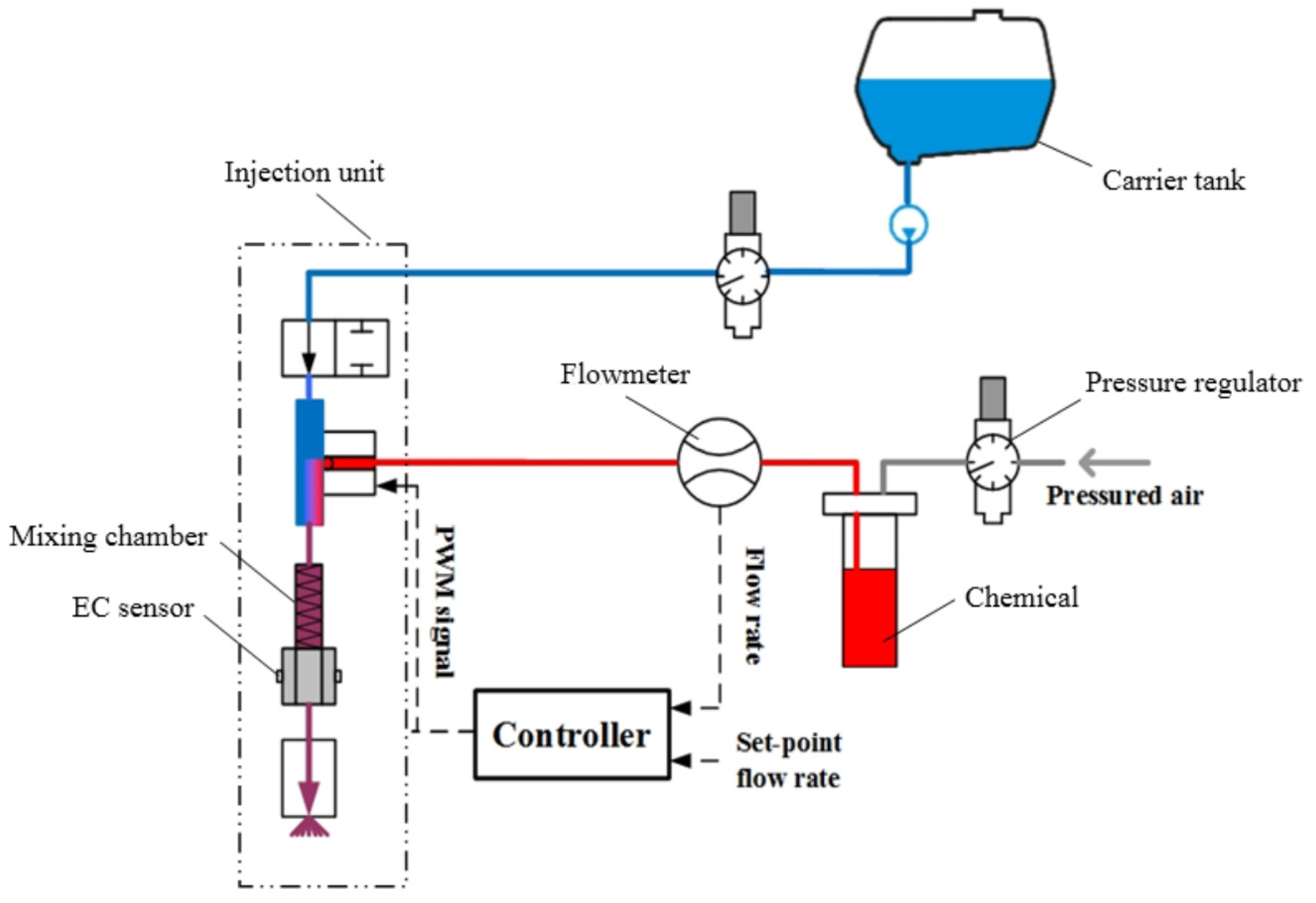 Sensors   Free FullText   ClosedLoop Control of Chemical