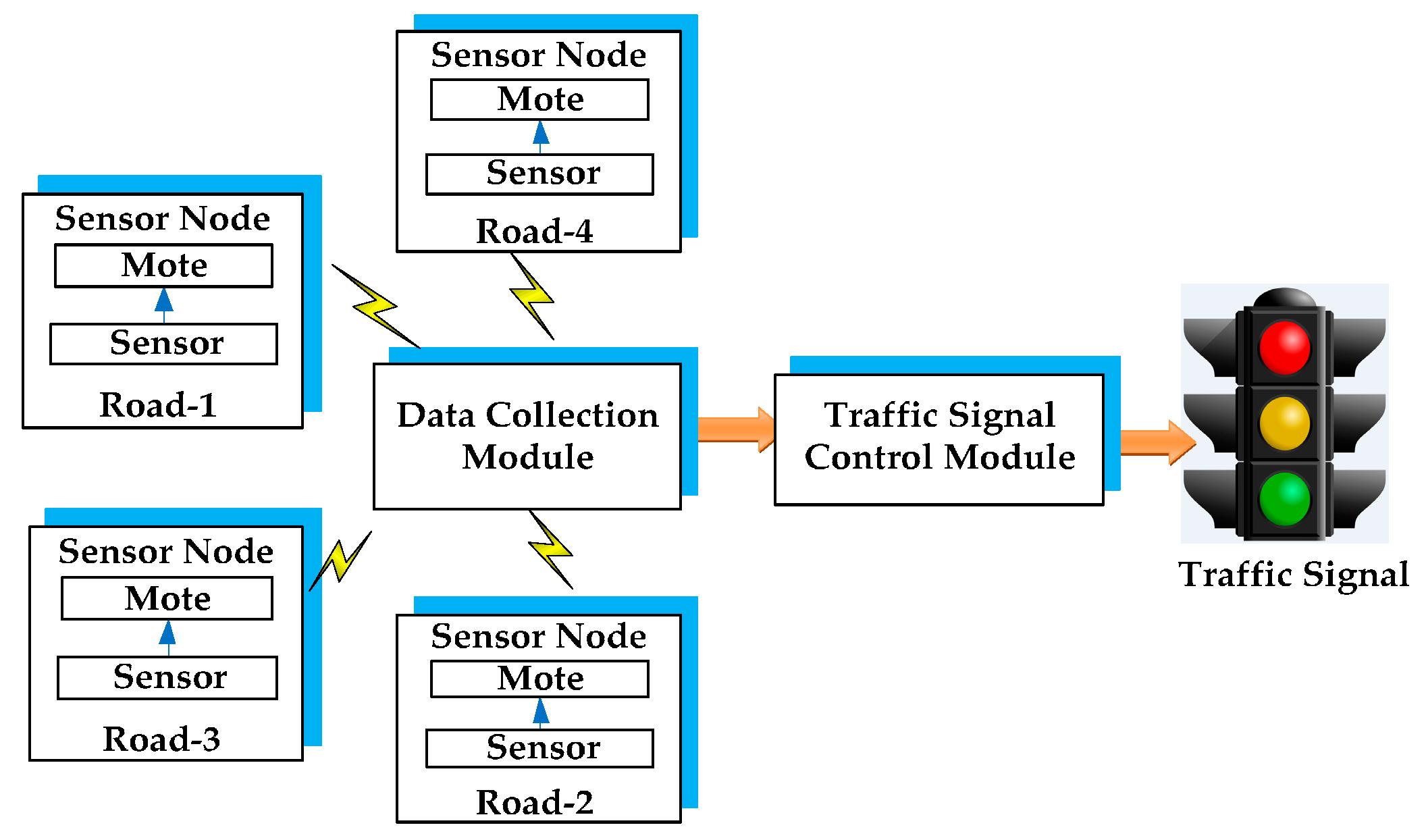 Sensors Free Full Text A Survey On Urban Traffic