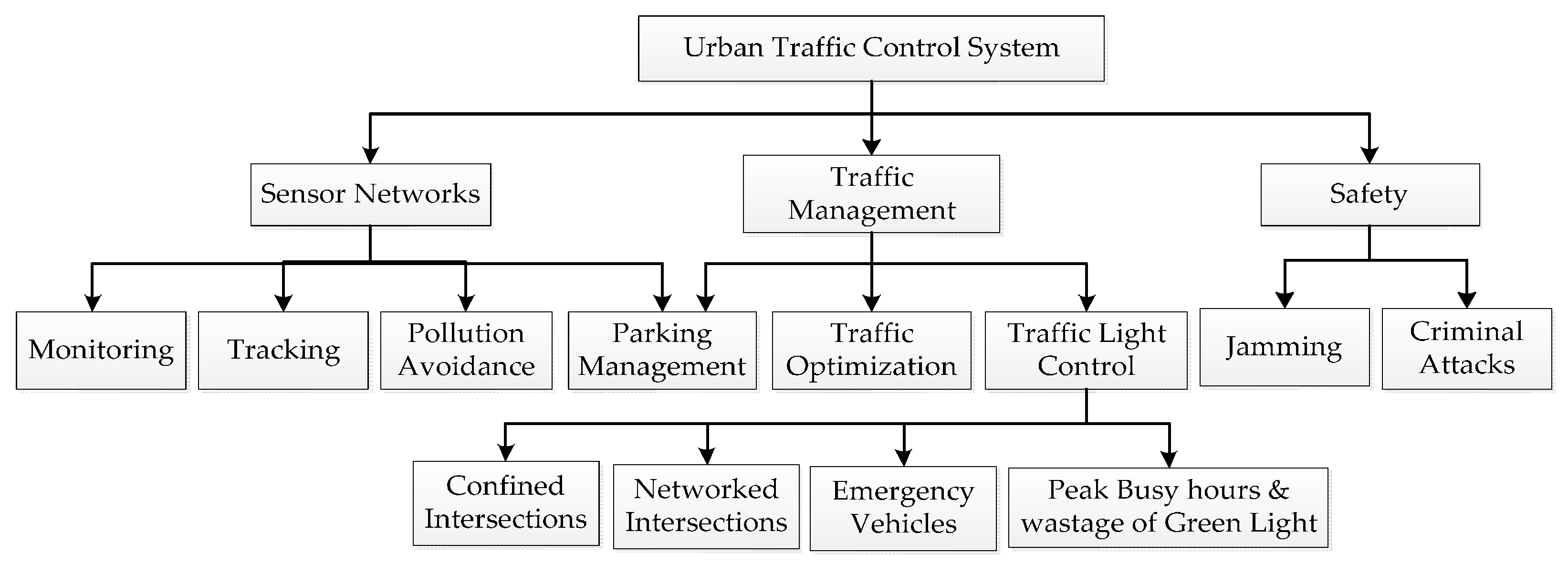 Sensors | Free Full-Text | A Survey on Urban Traffic Management