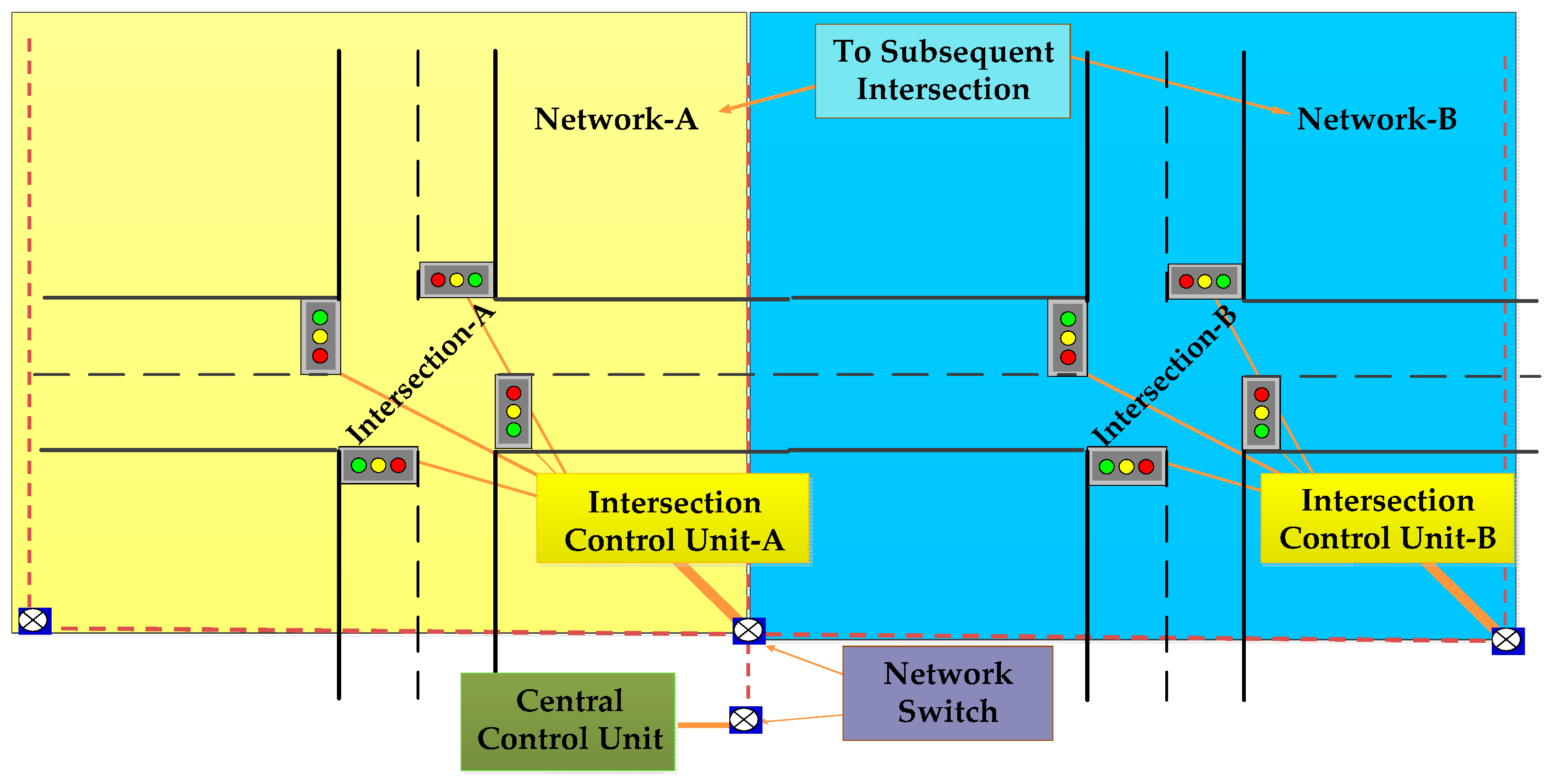 vehicle density based traffic signal using plc and scada Smart traffic control system using plc and scada  intend to measure the traffic density by counting the number  congestion on the road by.
