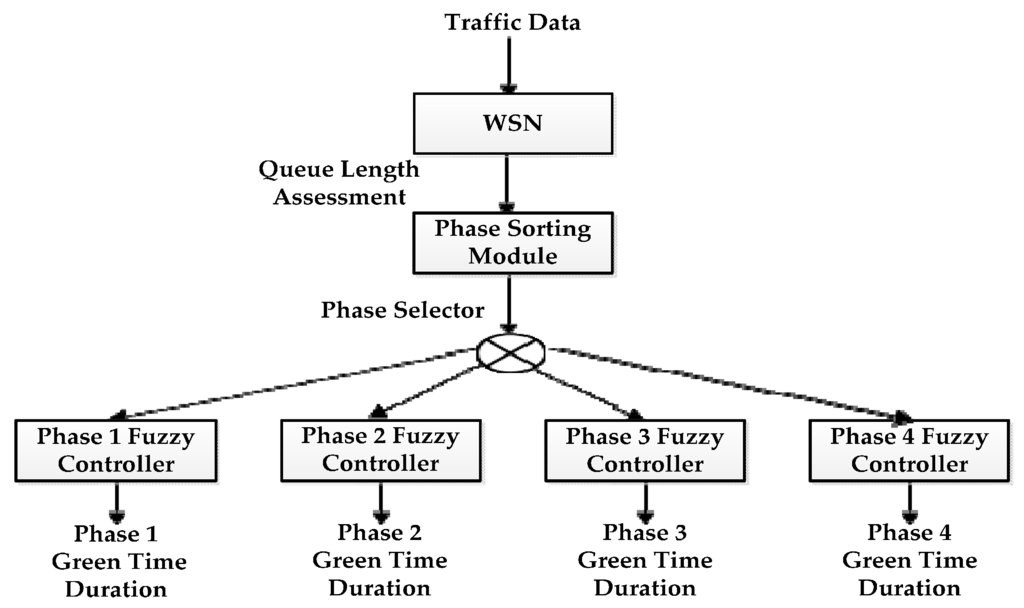 RESEARCH ARTICLE Wireless Monitor and Control System