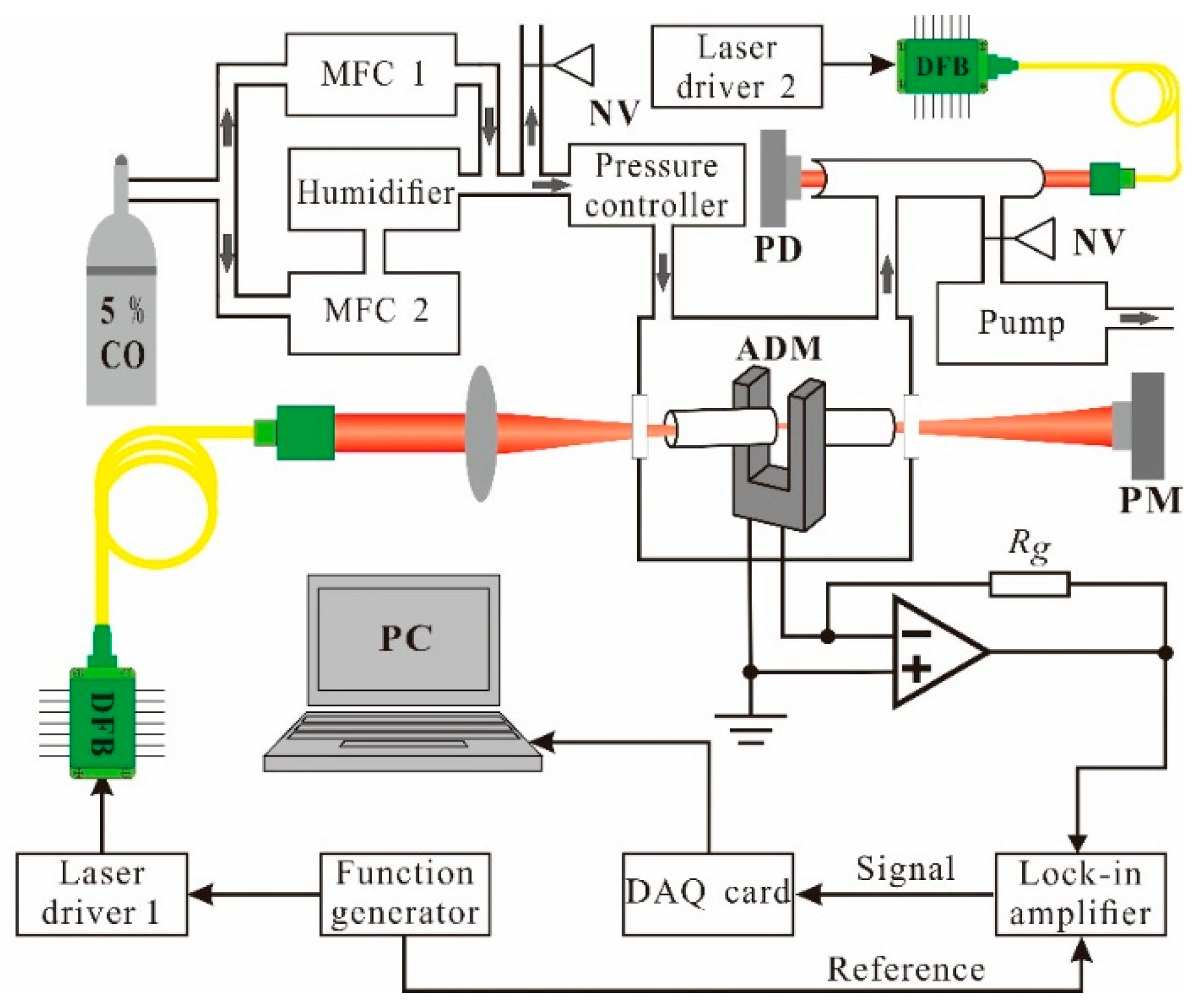 Sensors Free Full Text Impact Of Humidity On Quartz Enhanced The Lockin Amplifier And Spectroscopy Techniques No