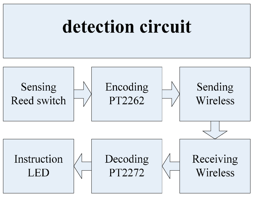 Sensors Free Full Text A Novel Rfid Based Sensing Method For Low Tag Reader Circuit Related Keywords Suggestions 16 00168 G014 1024