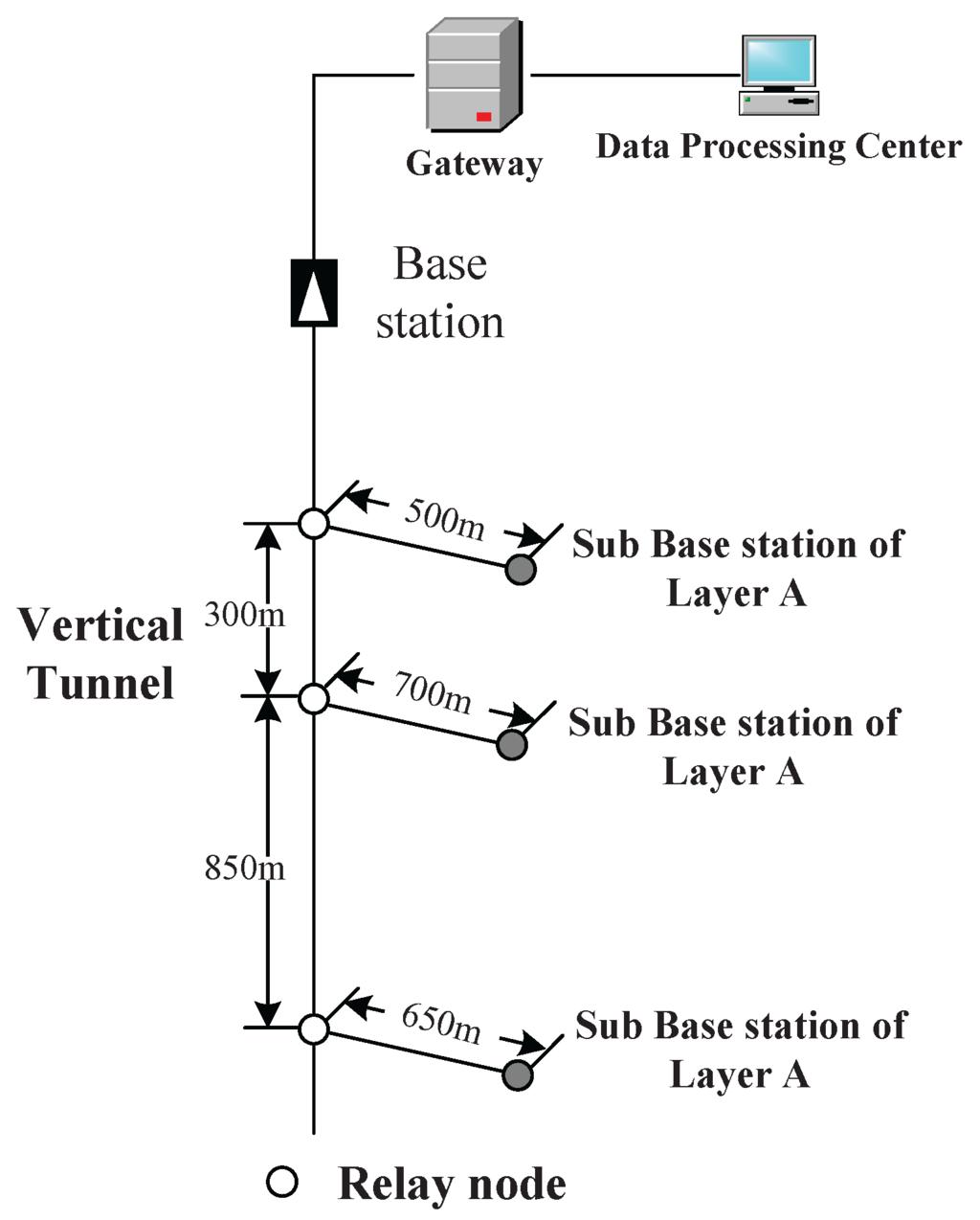 wireless communication in underground mines pdf