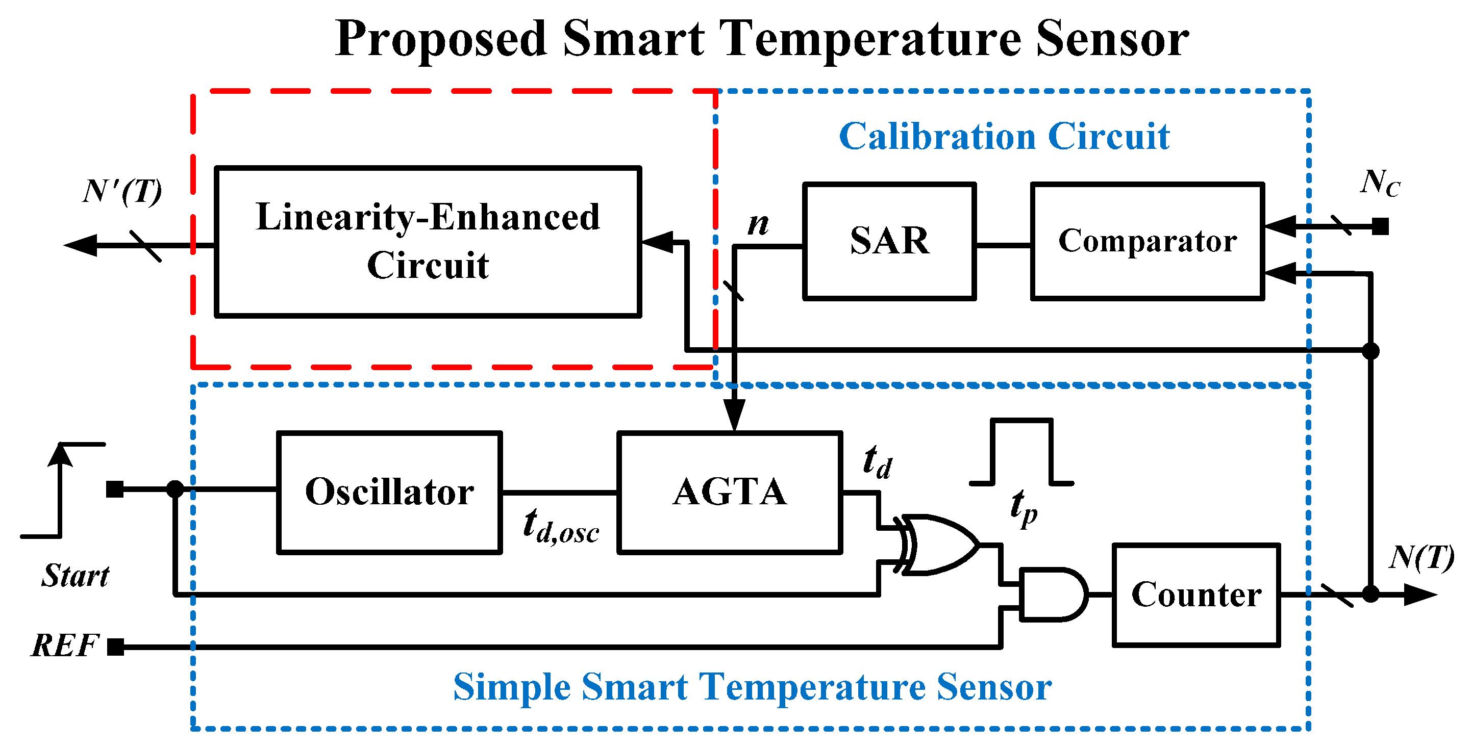 Sensors Free Full Text All Digital Time Domain Cmos