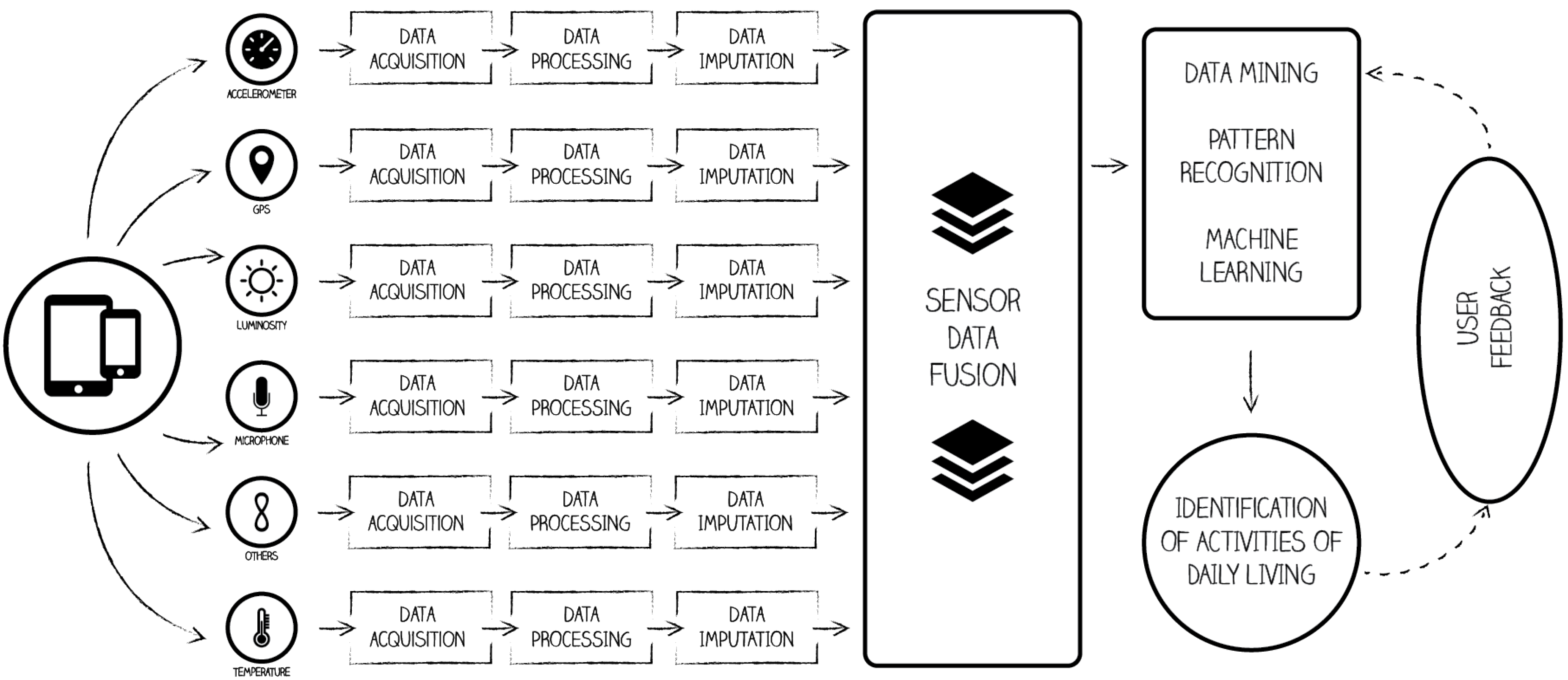Sensors | Free Full-Text | From Data Acquisition to Data Fusion: A