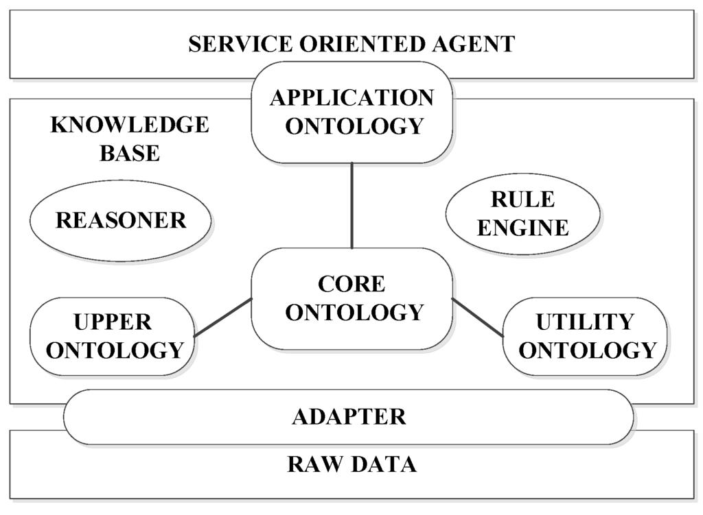 Literature review on underwater wireless sensor networks