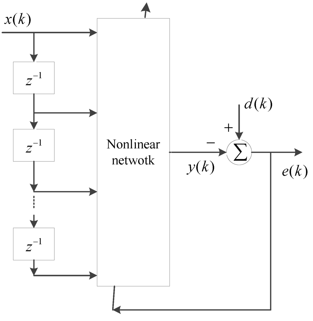 Types of artificial neural networks