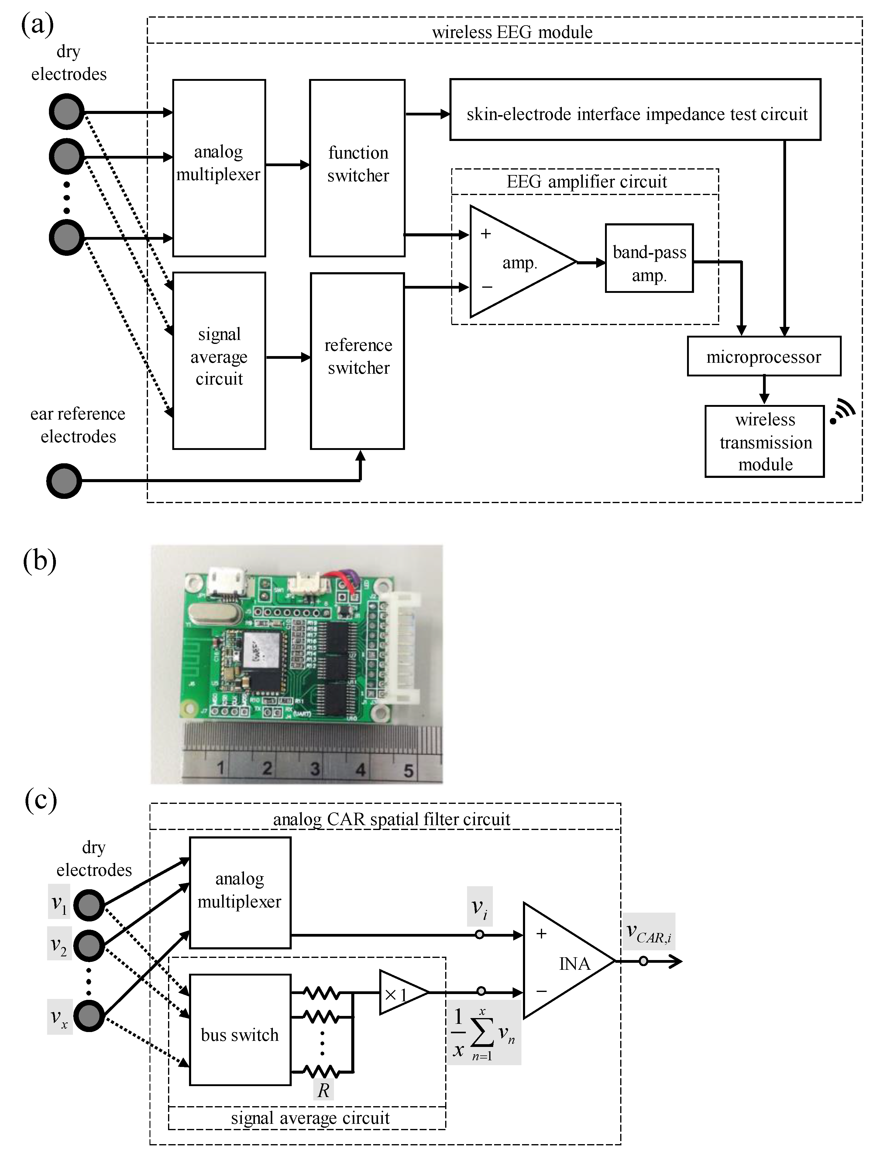 Sensors Free Full Text A Wearable Channel Selection Based Brain Block Diagram Of Eeg No