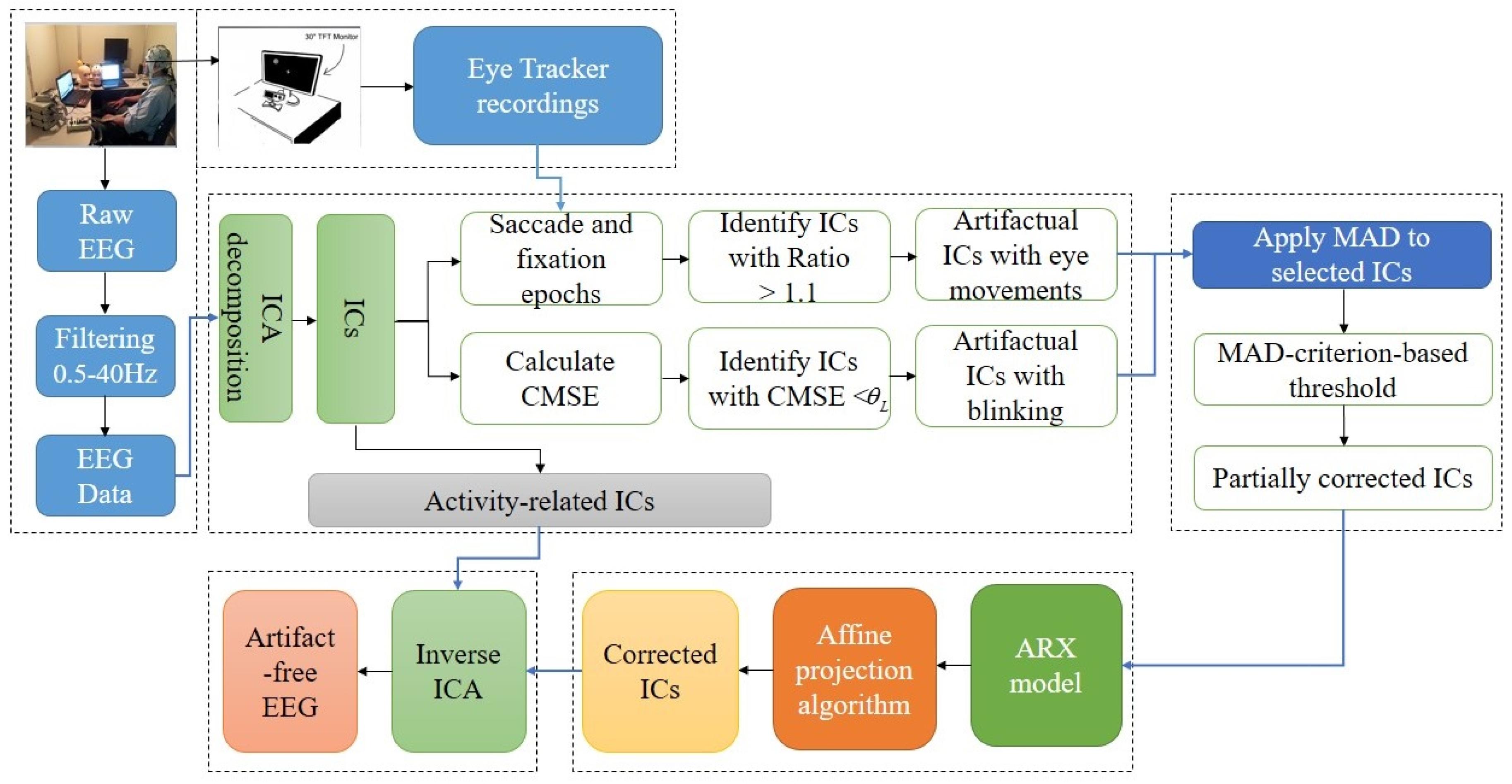 Sensors   Free FullText   Hybrid EEG   Eye Tracker