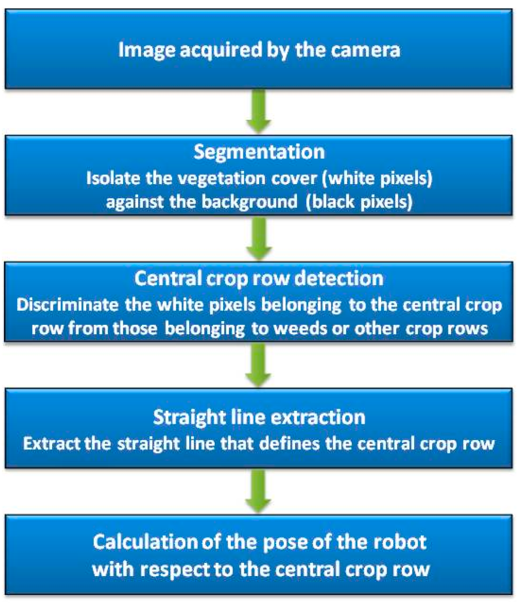 Sensors | Free Full-Text | Merge Fuzzy Visual Servoing and GPS-Based ...