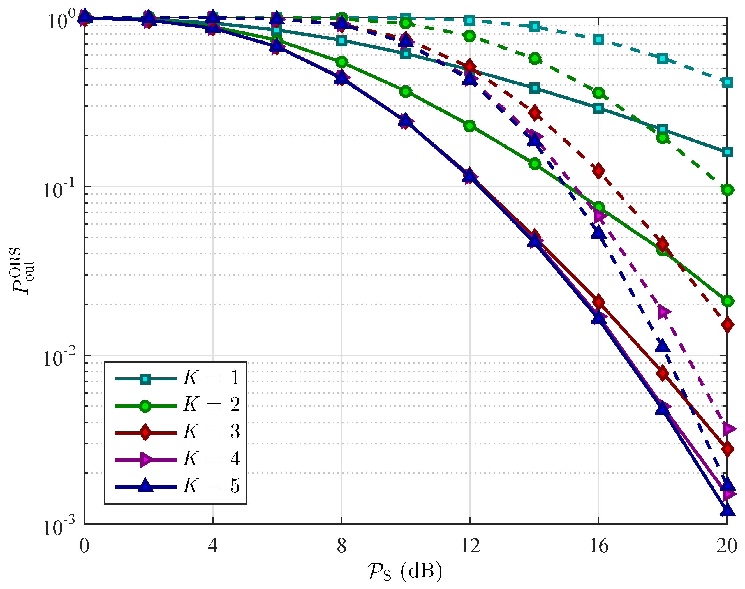 performance analysis of a single relay