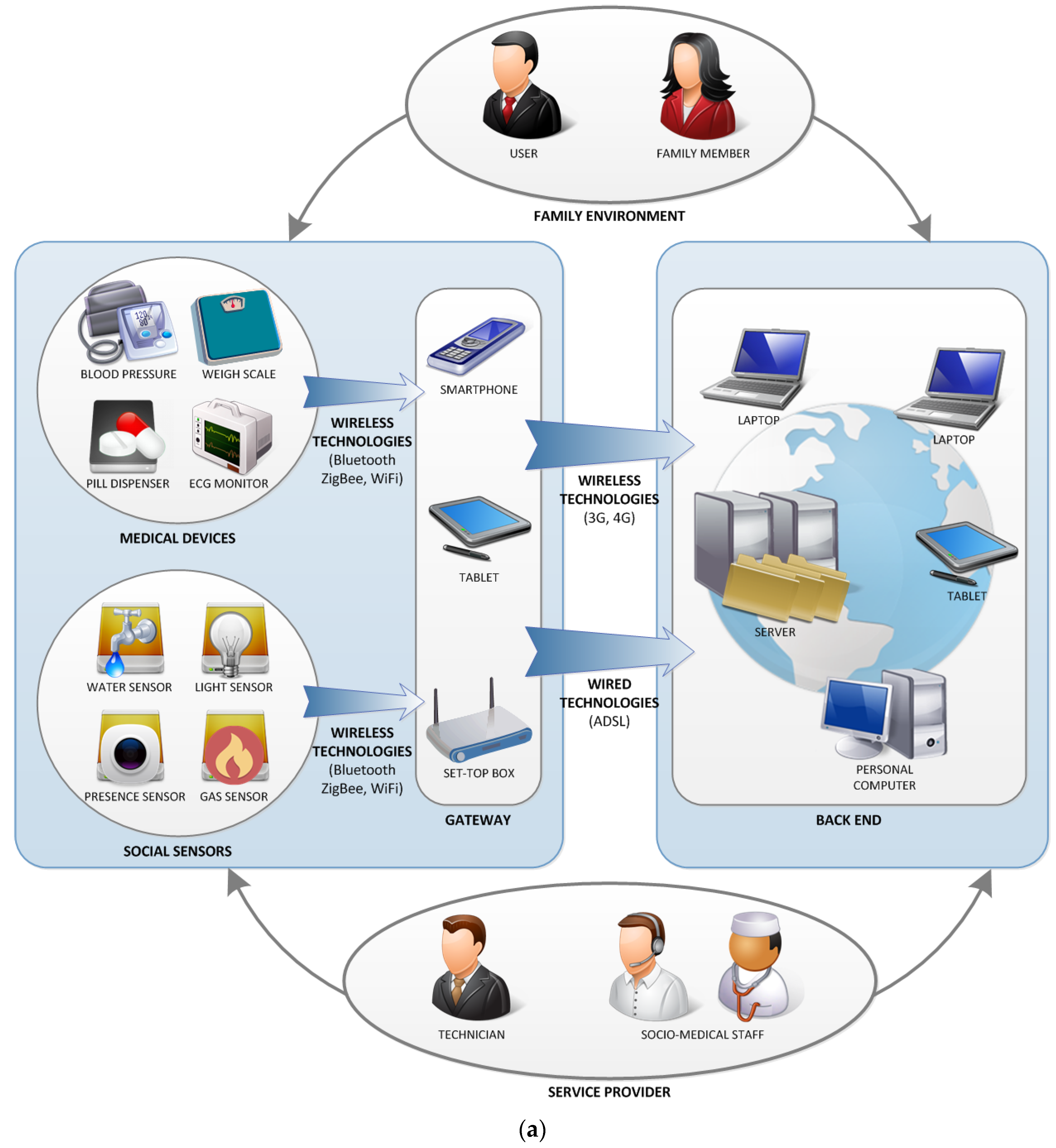 bluetooth based smart sensor networks full download Download high-res image download full-size image  monitoring of surface water quality based on a network of smart  wireless sensor networks:.