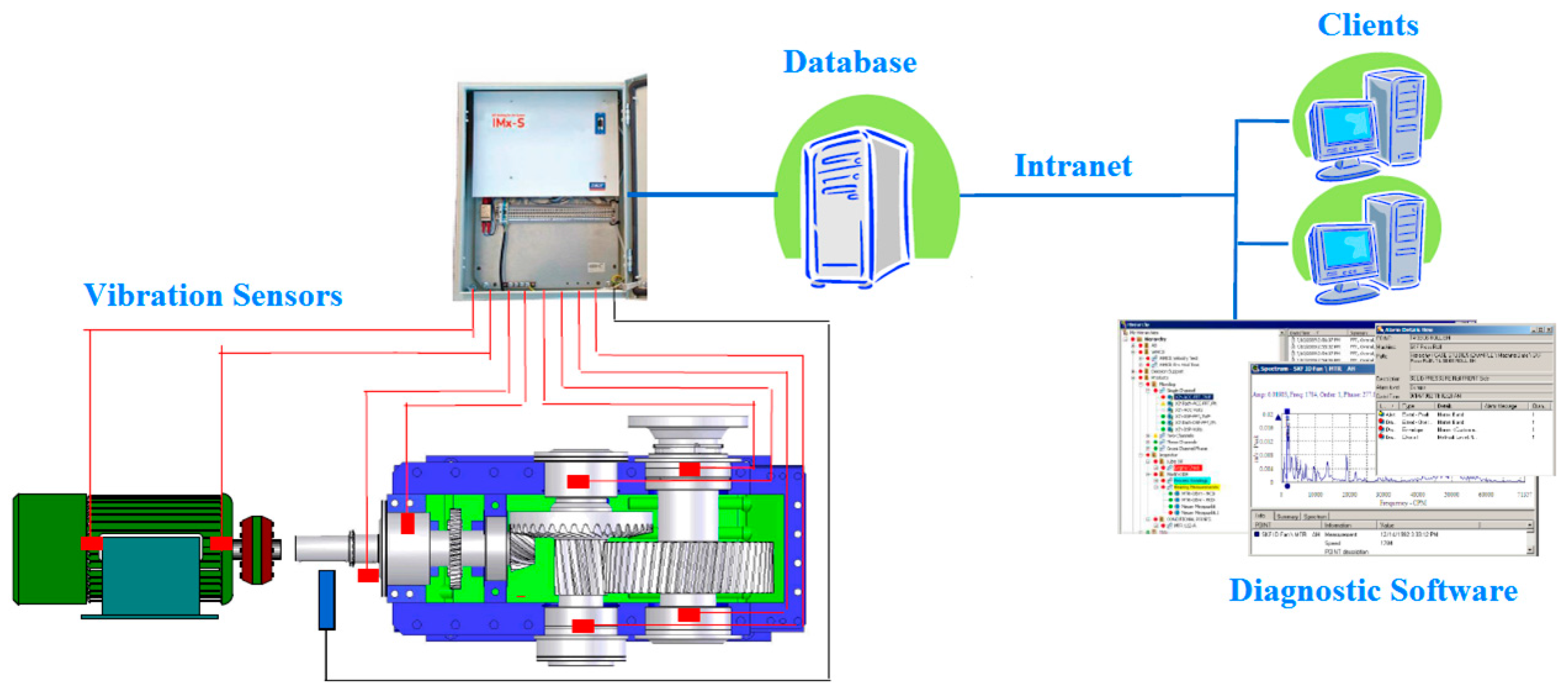 Sensors Free Full Text Online Condition Monitoring Of