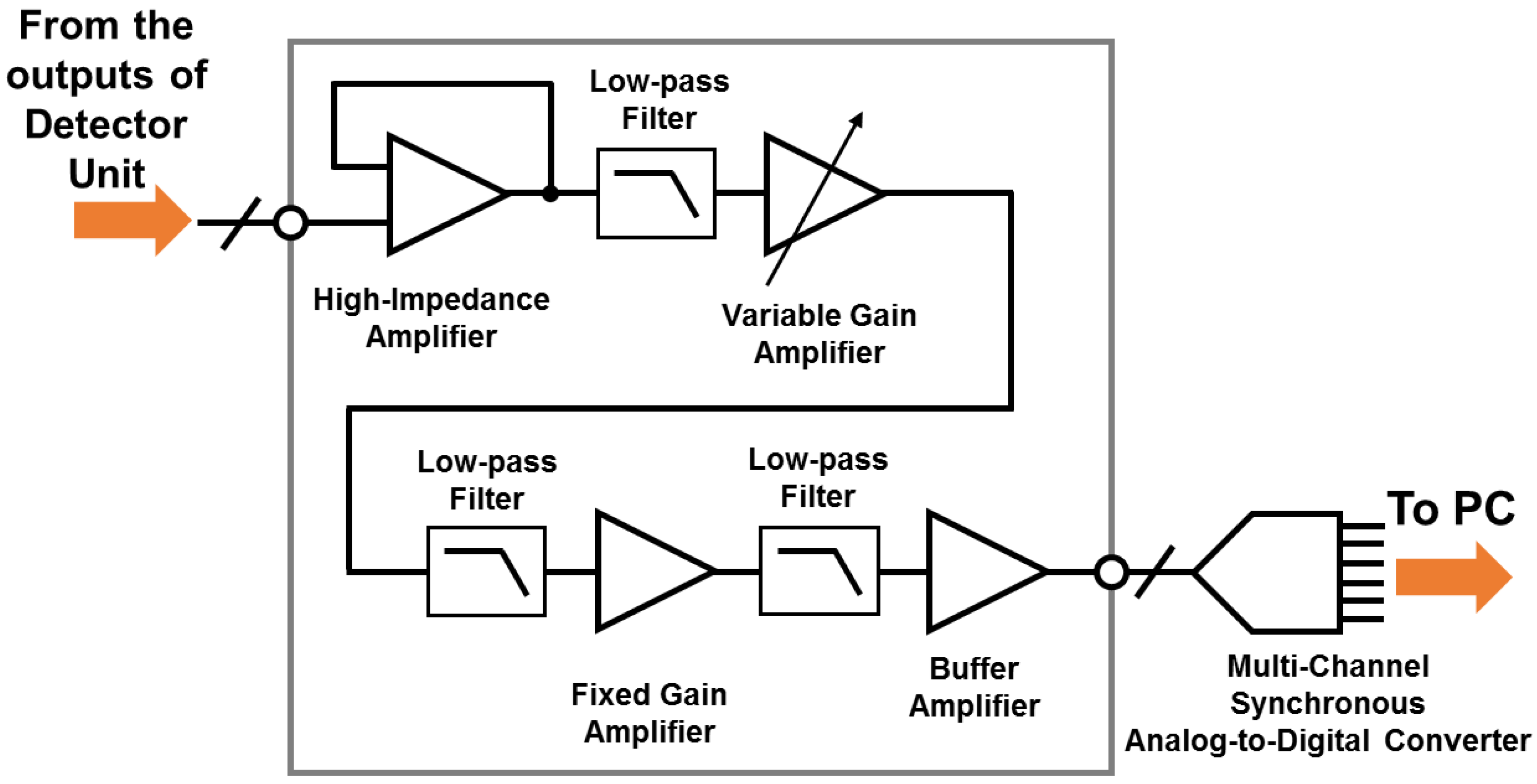 Sensors Free Full Text Signal Conditioning Block Of A 1 200 Insight On Analog And Digital Lockin Amplifiers Operation Principle 16 00319 G003 1024