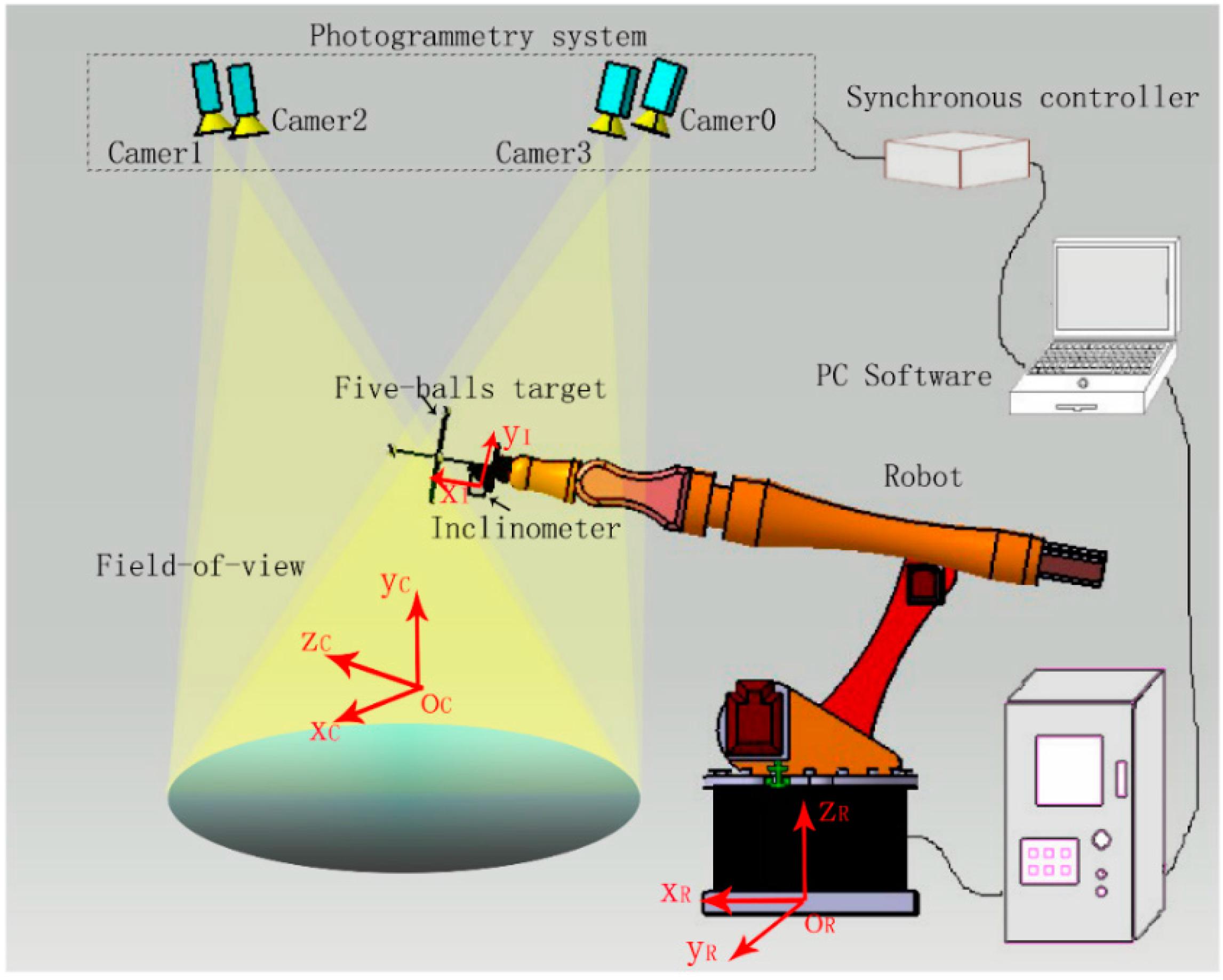 Sensors Free Full Text Robot Guidance Using Machine