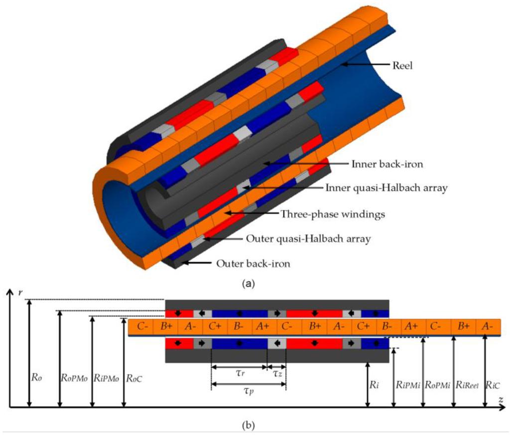 Sensors Free Full Text Design Methodology Of A Dual