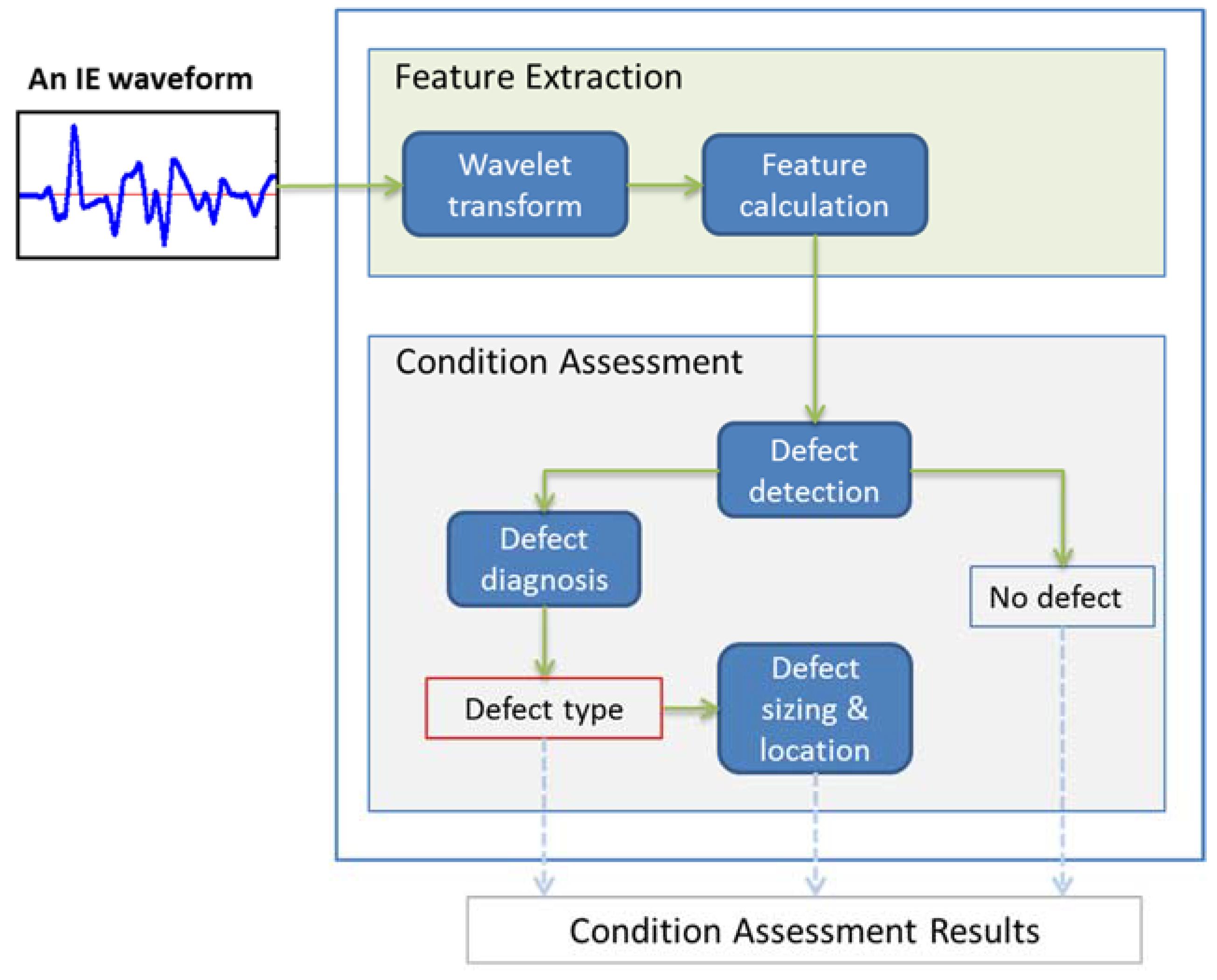 Sensors Free Full Text Concrete Condition Assessment