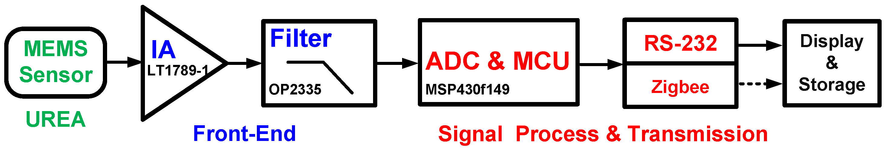 Sensors Free Full Text A Portable Low Power Acquisition System Schematic Of Crude Ecg Circuit 16 00474 G003 1024