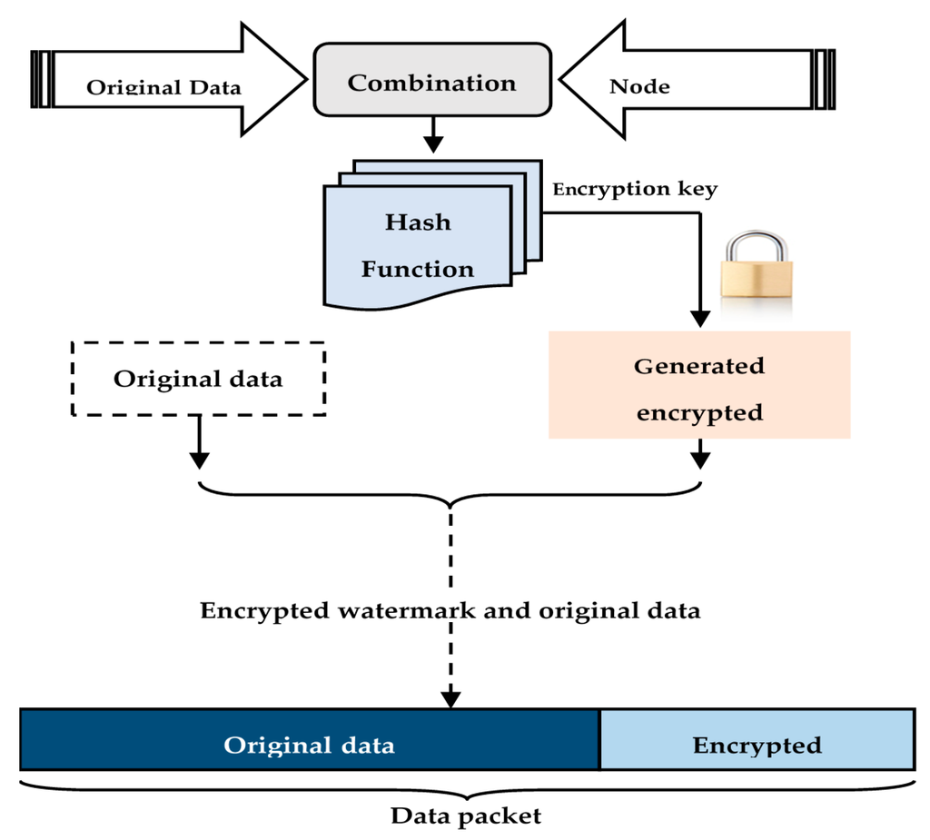 thesis on security services